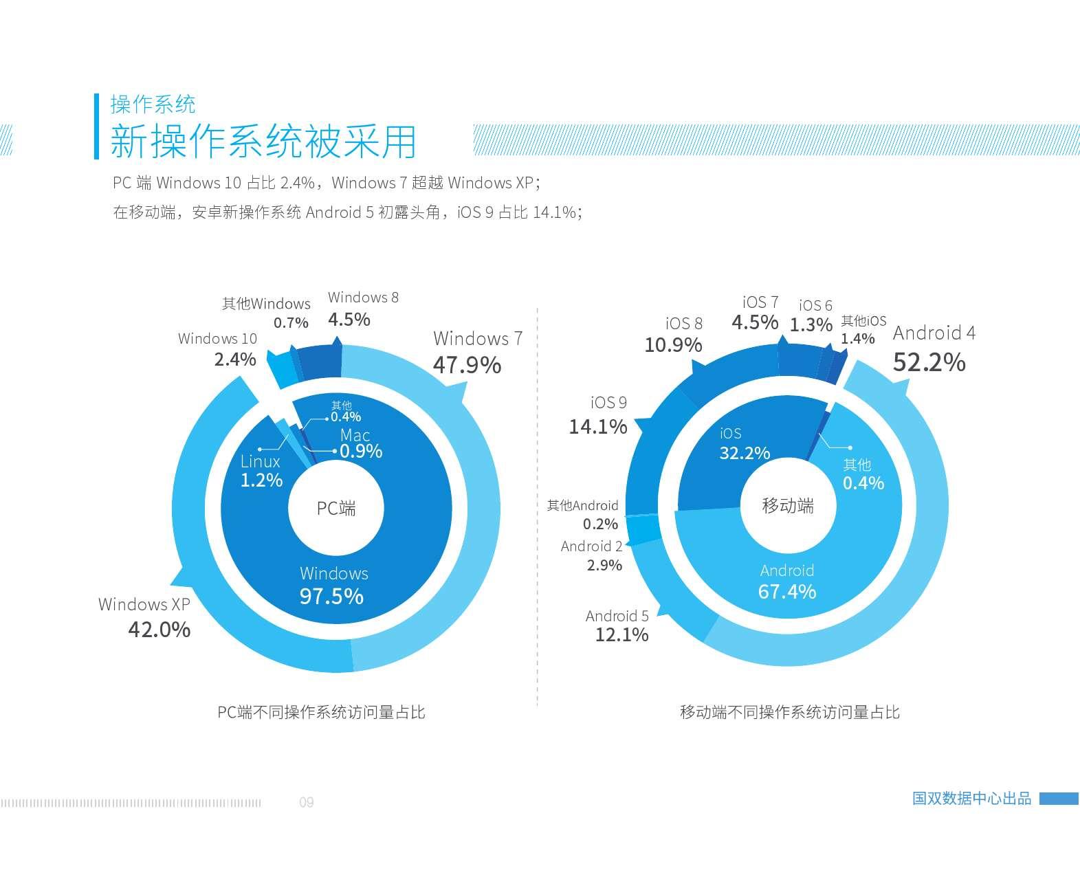 2015中国互联网发展报告_000011