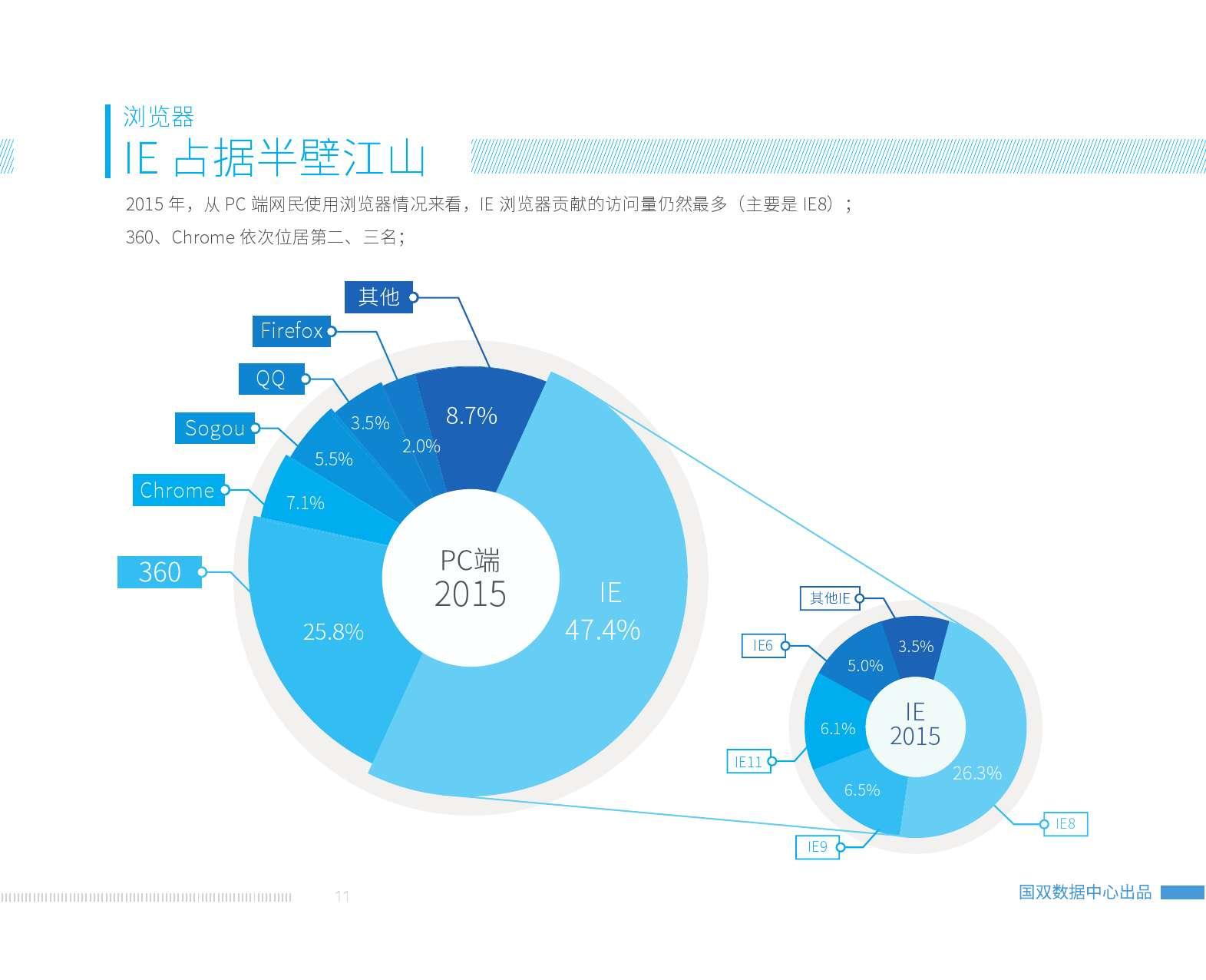 2015中国互联网发展报告_000013