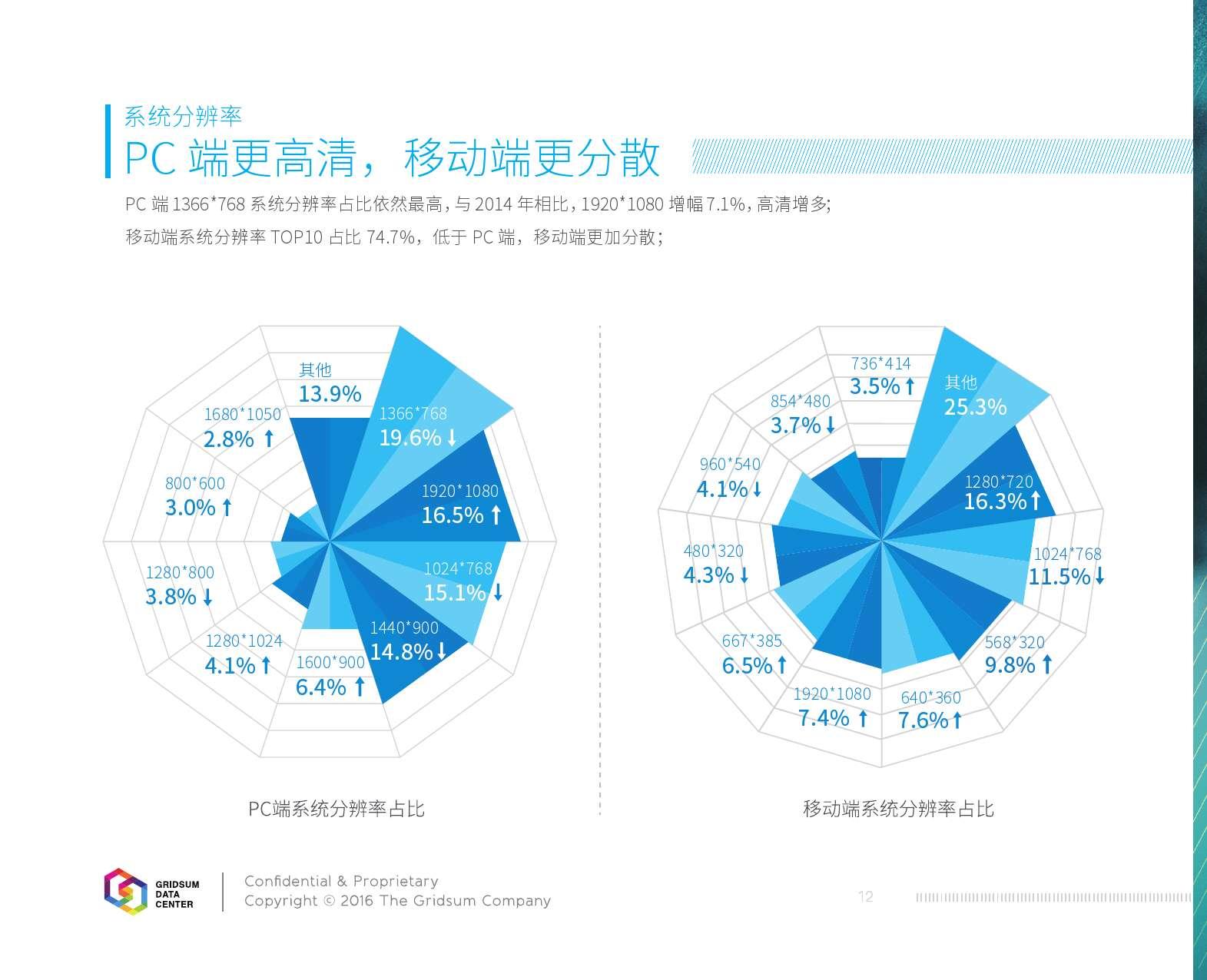 2015中国互联网发展报告_000014