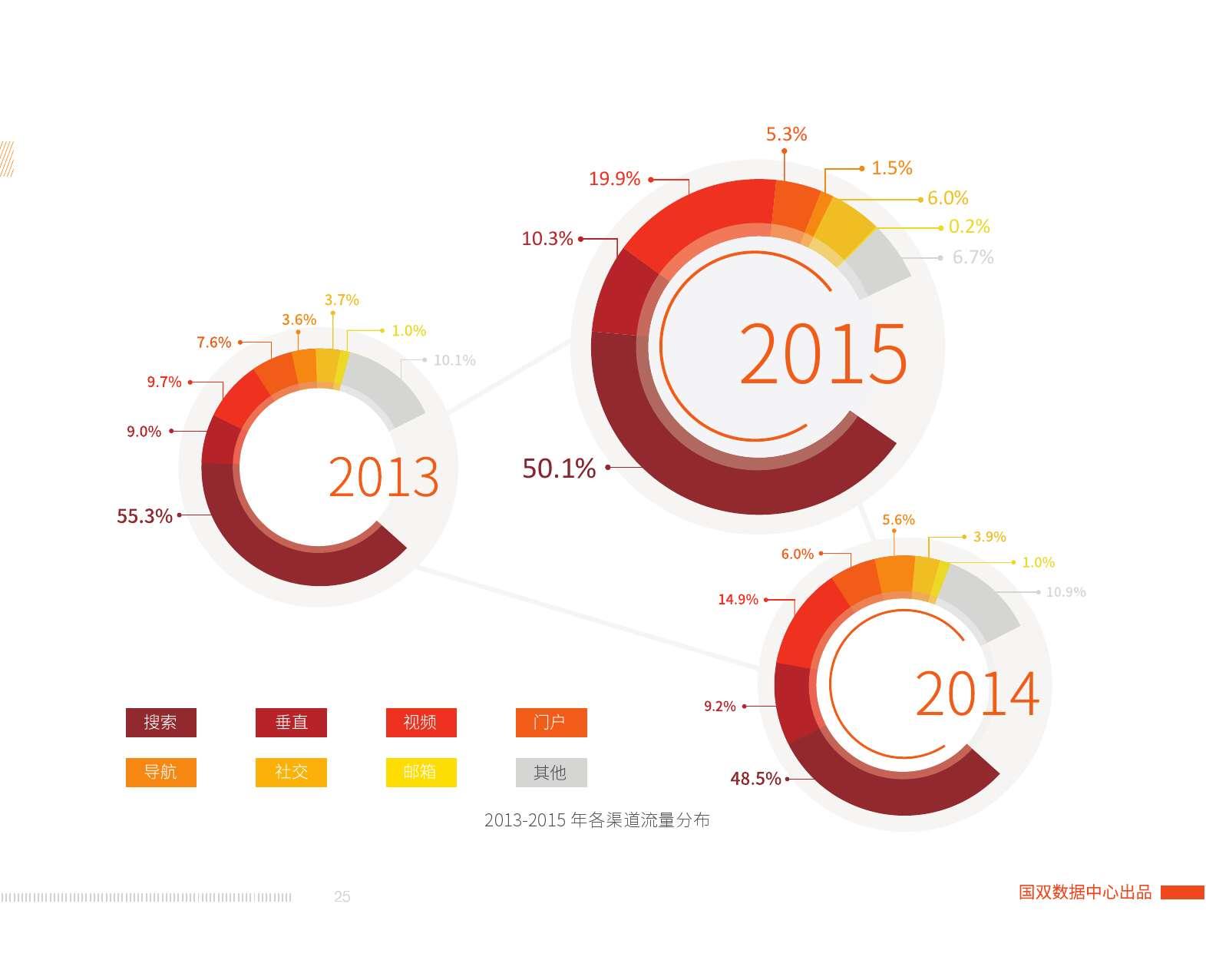 2015中国互联网发展报告_000027