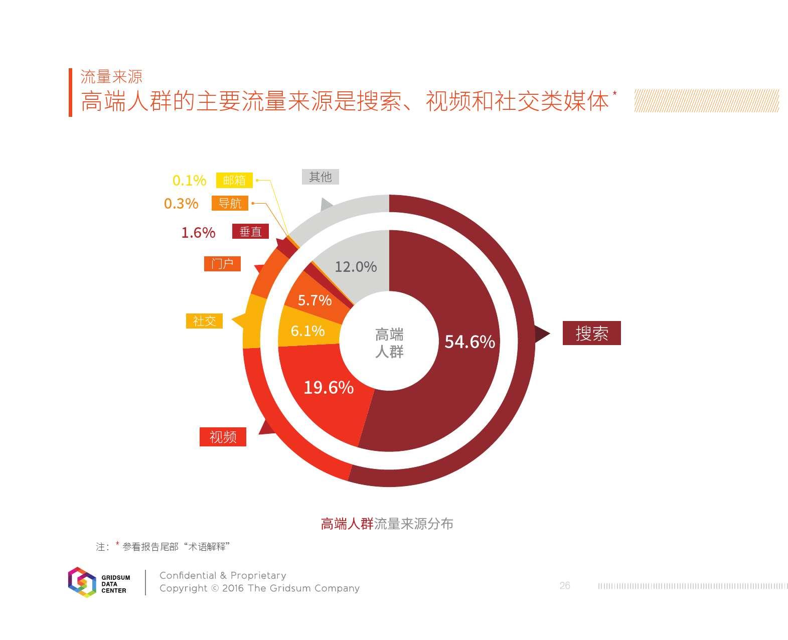 2015中国互联网发展报告_000028