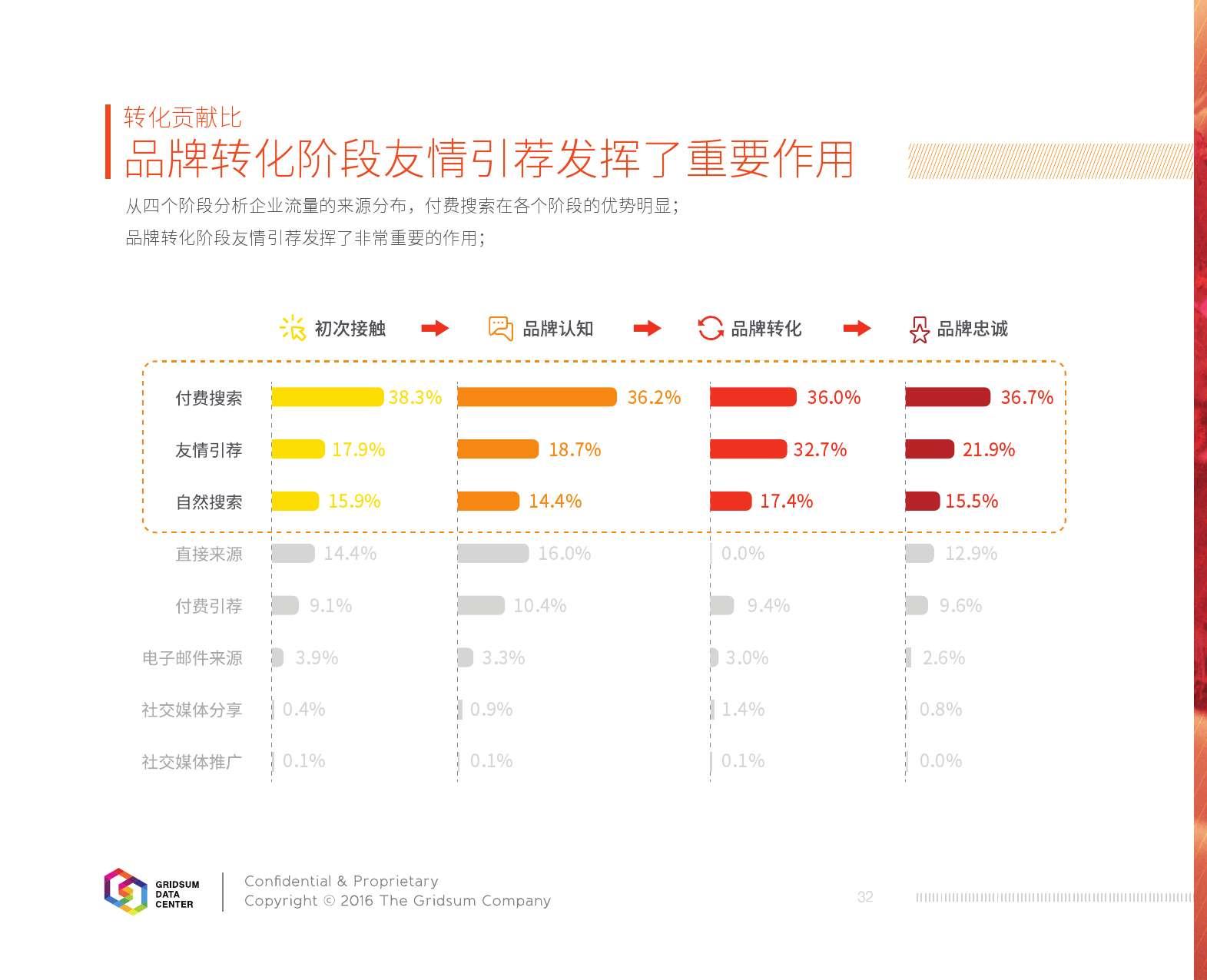 2015中国互联网发展报告_000034