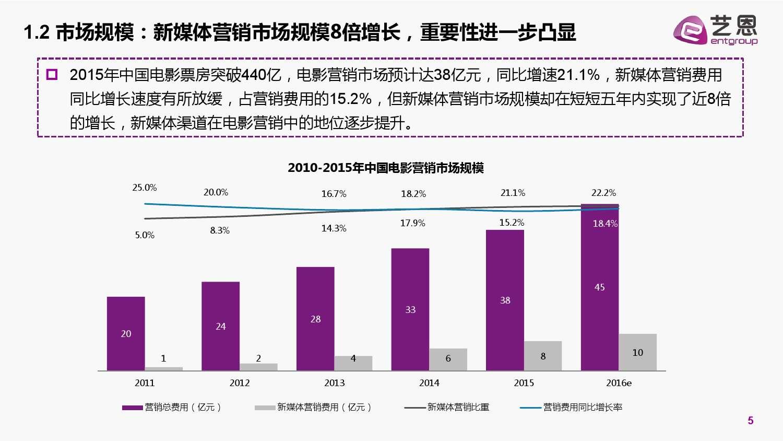 2015中国电影营销研究白皮书_000005
