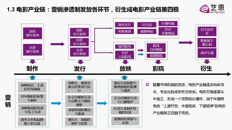 2015中国电影营销研究白皮书_000006