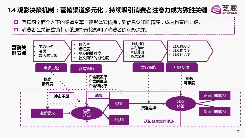 2015中国电影营销研究白皮书_000007
