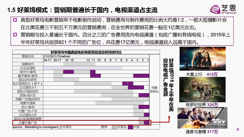 2015中国电影营销研究白皮书_000008