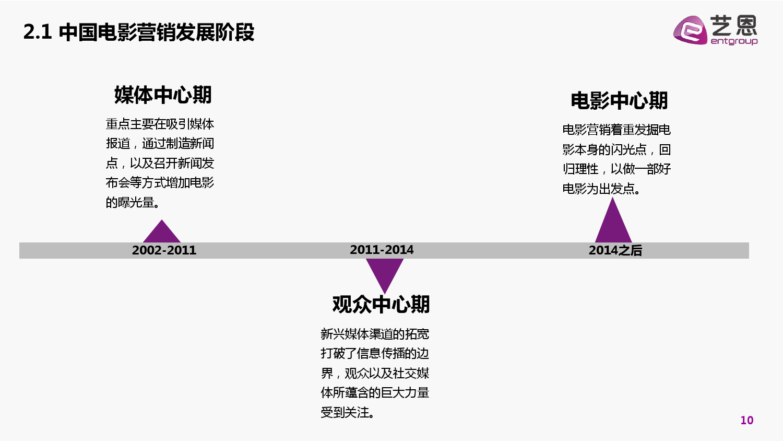 2015中国电影营销研究白皮书_000010