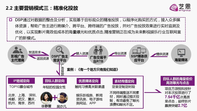 2015中国电影营销研究白皮书_000018