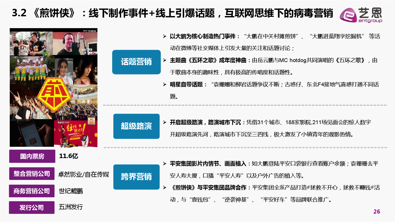 2015中国电影营销研究白皮书_000026