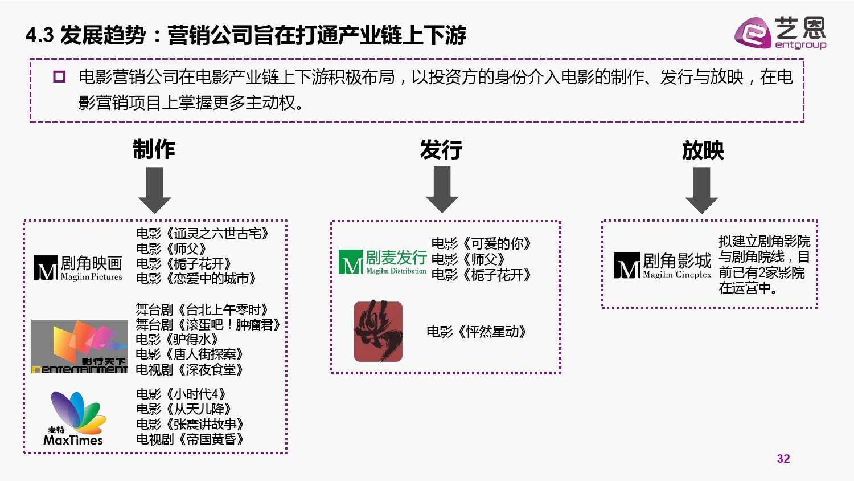 2015中国电影营销研究白皮书_000032