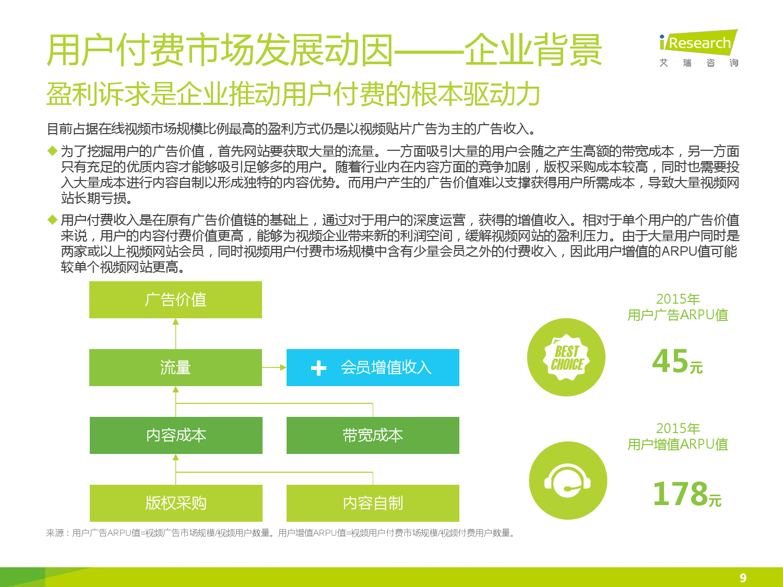 2015年中国在线视频用户付费市场研究报告_000009