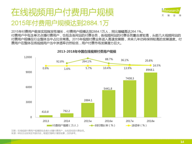 2015年中国在线视频用户付费市场研究报告_000014