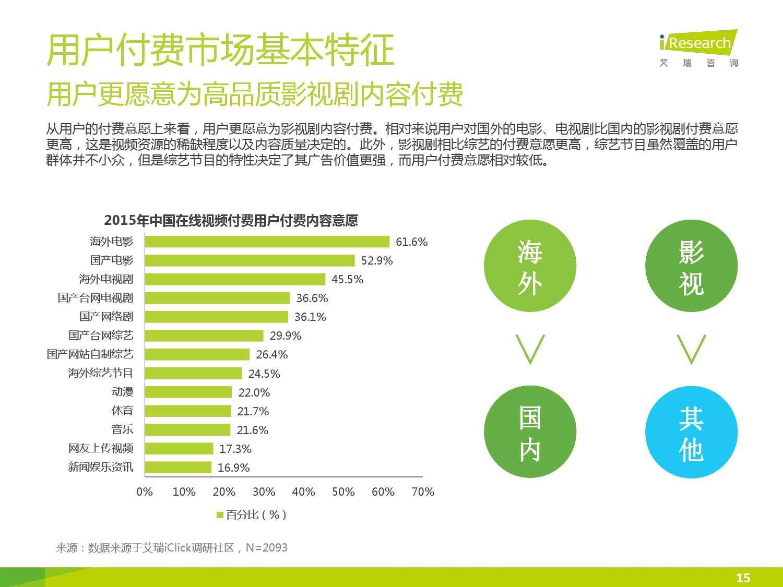 2015年中国在线视频用户付费市场研究报告_000015
