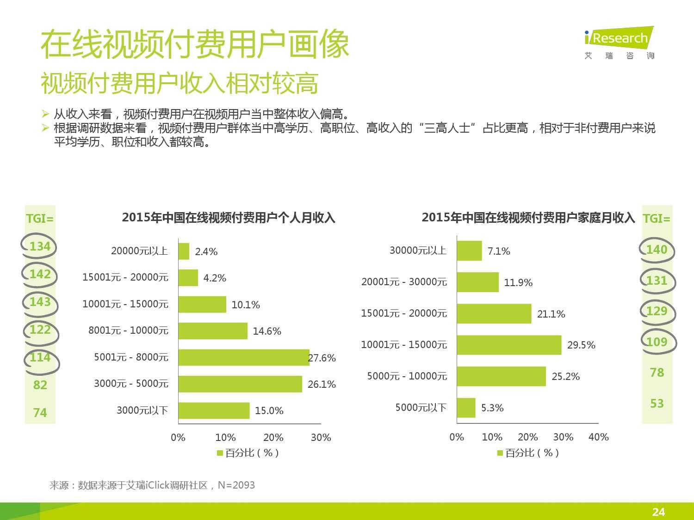 2015年中国在线视频用户付费市场研究报告_000024