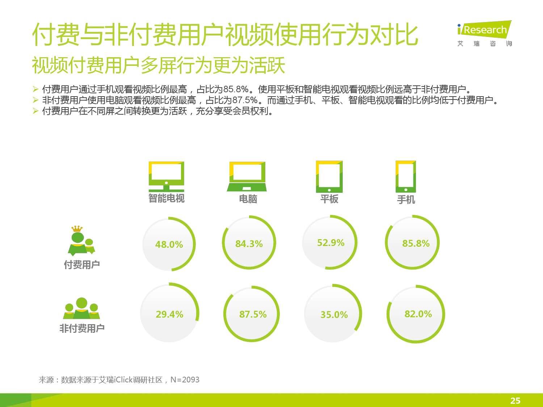 2015年中国在线视频用户付费市场研究报告_000025