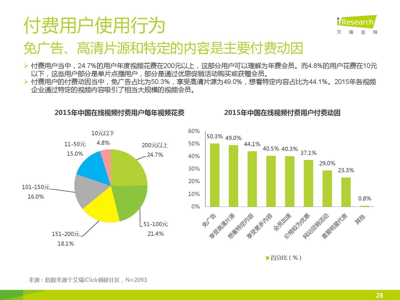 2015年中国在线视频用户付费市场研究报告_000028