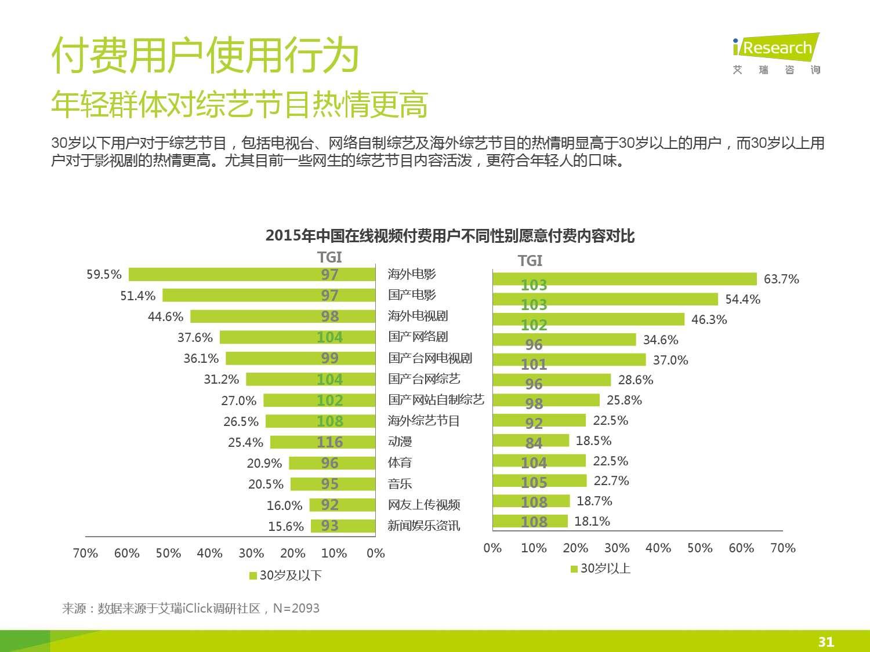 2015年中国在线视频用户付费市场研究报告_000031