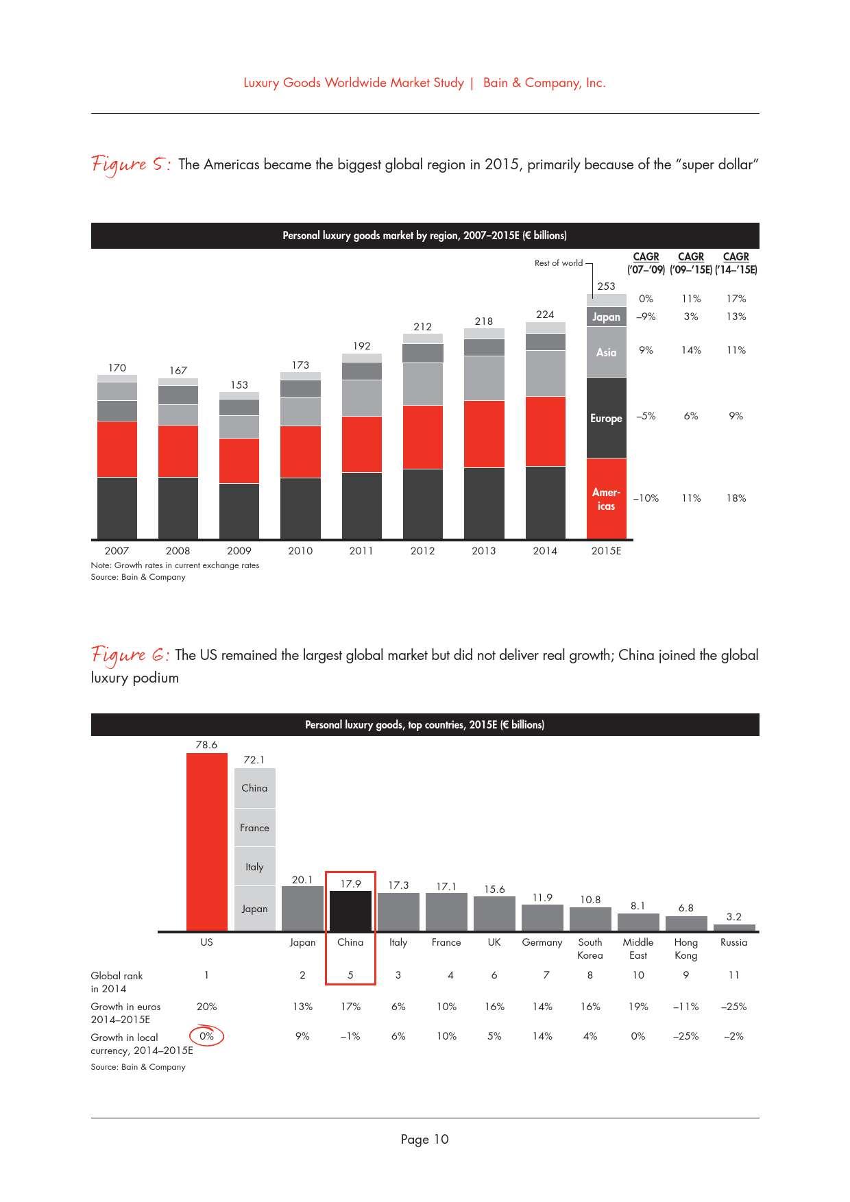 2015年全球奢侈品市场研究_000014