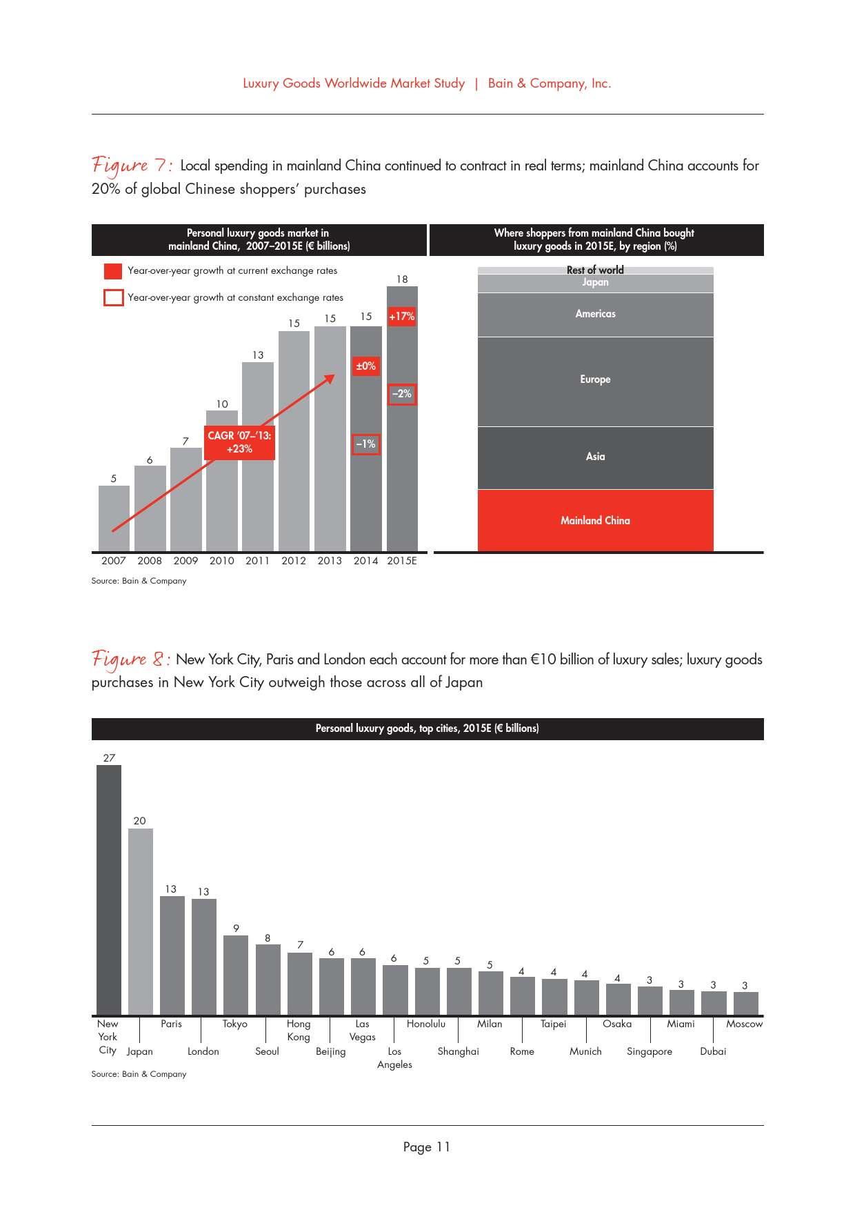 2015年全球奢侈品市场研究_000015
