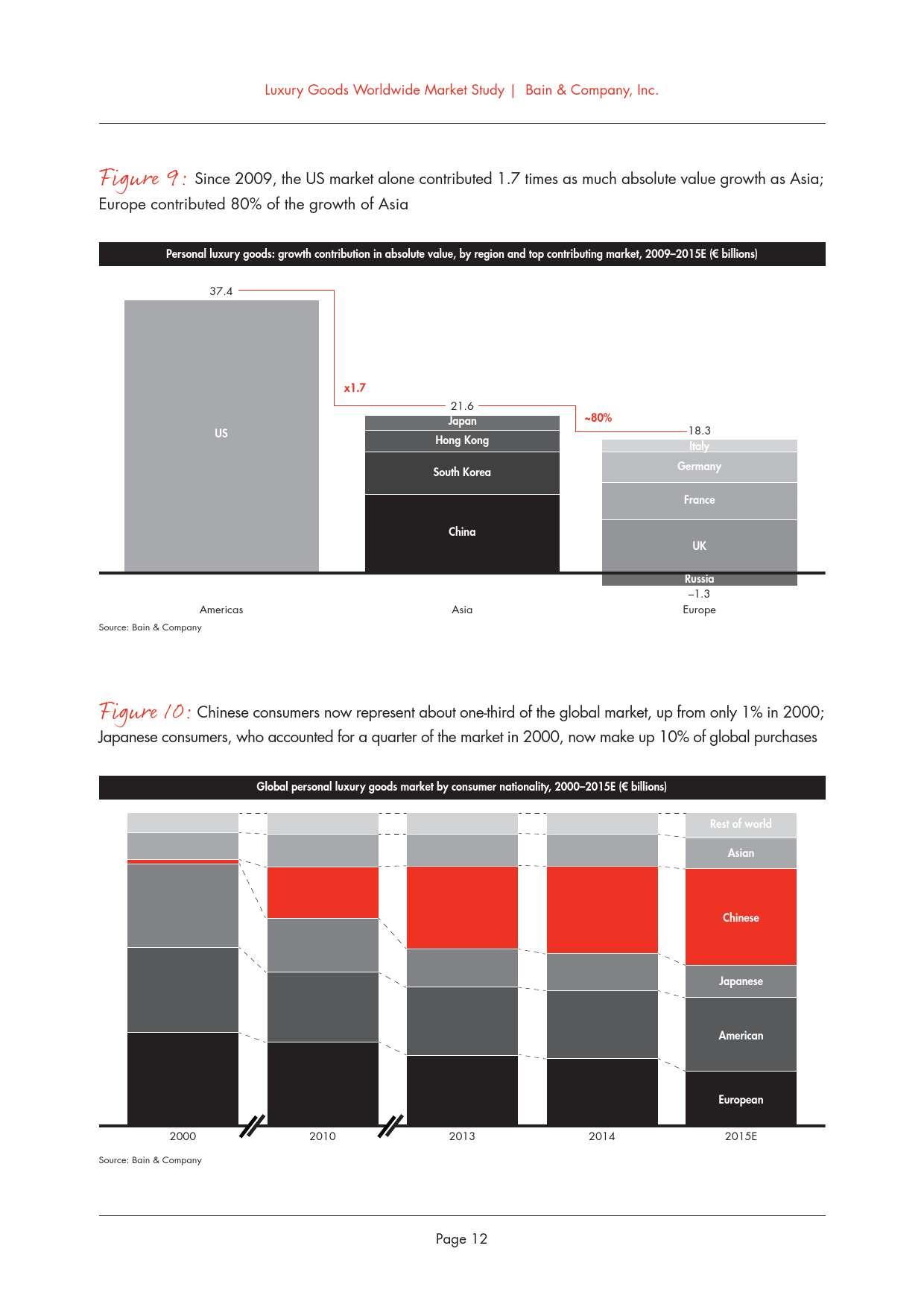 2015年全球奢侈品市场研究_000016
