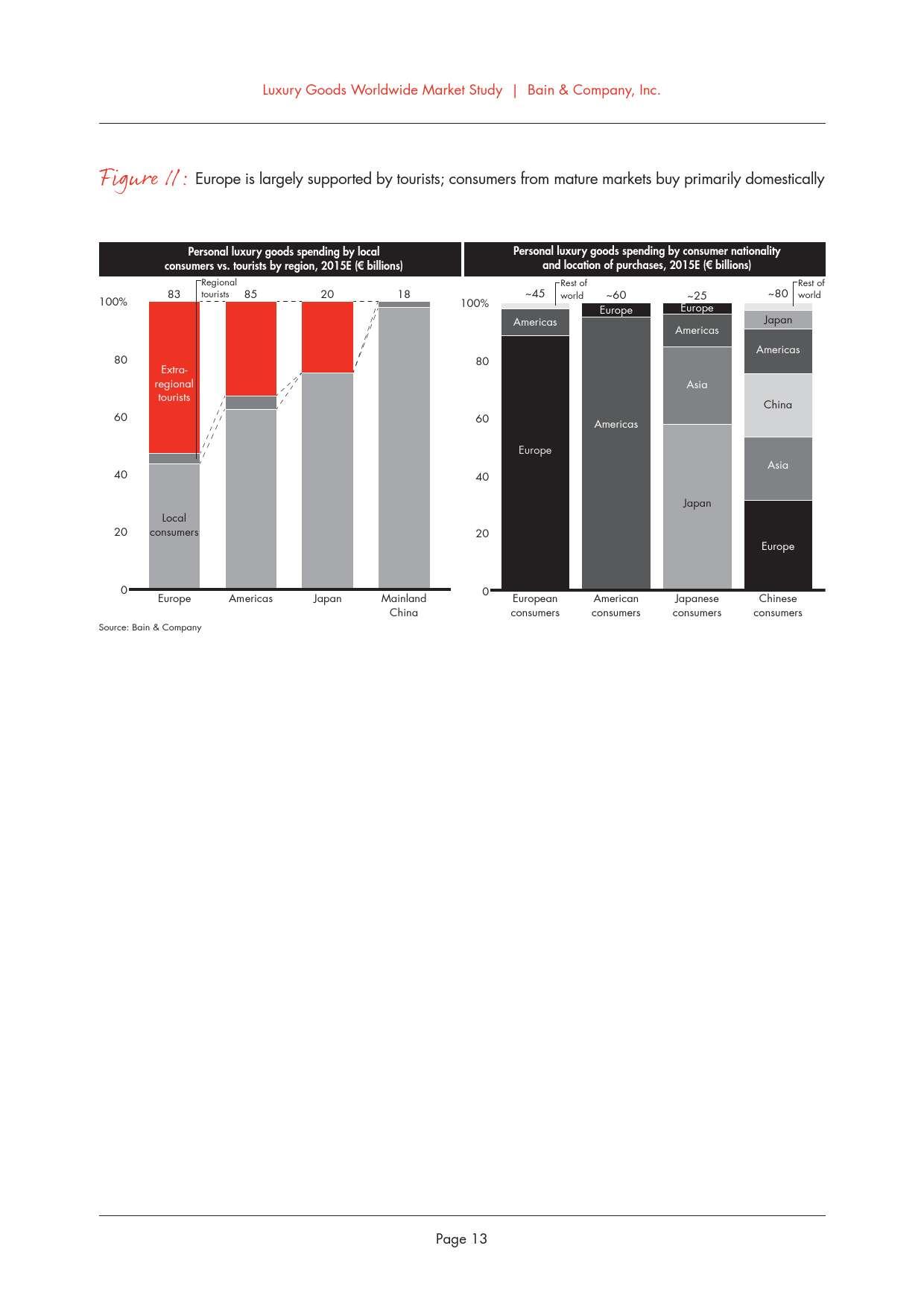 2015年全球奢侈品市场研究_000017