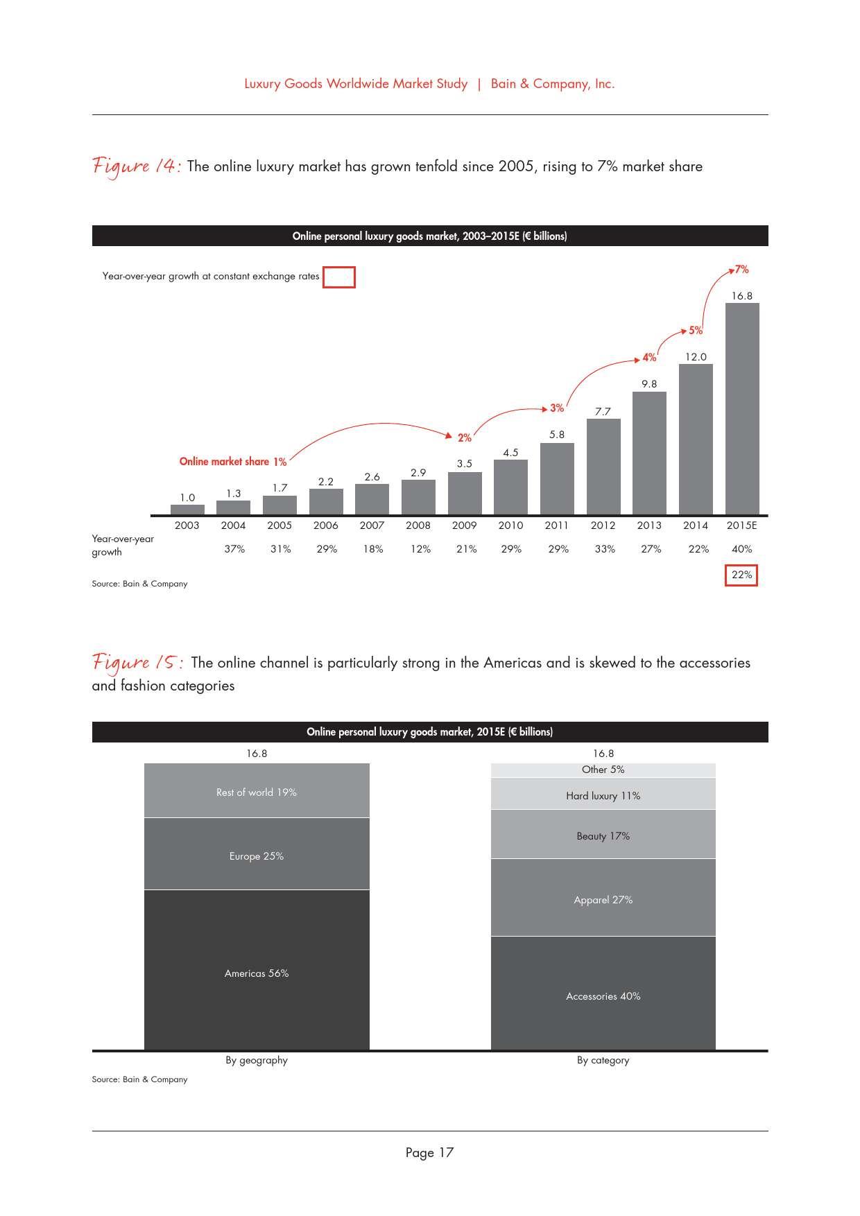 2015年全球奢侈品市场研究_000021