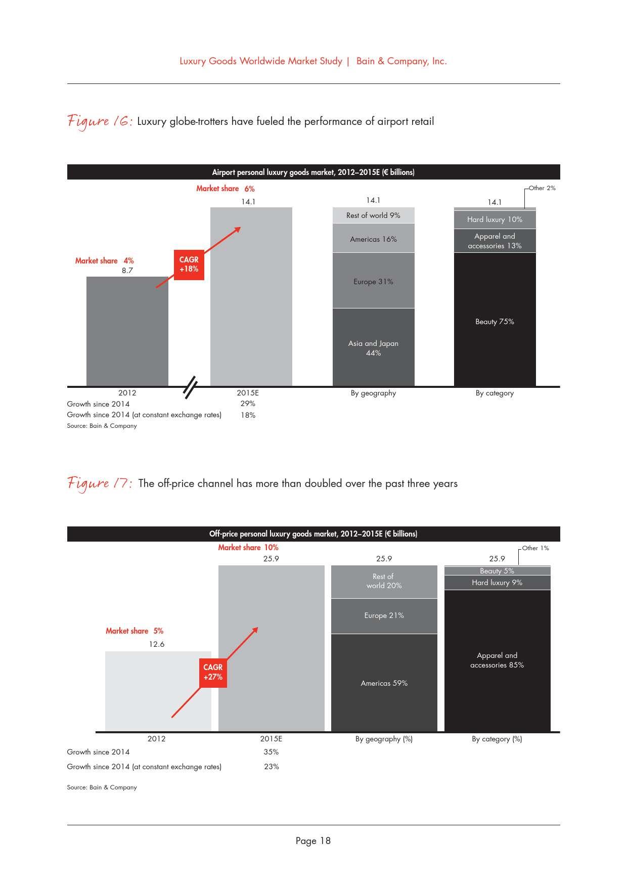 2015年全球奢侈品市场研究_000022