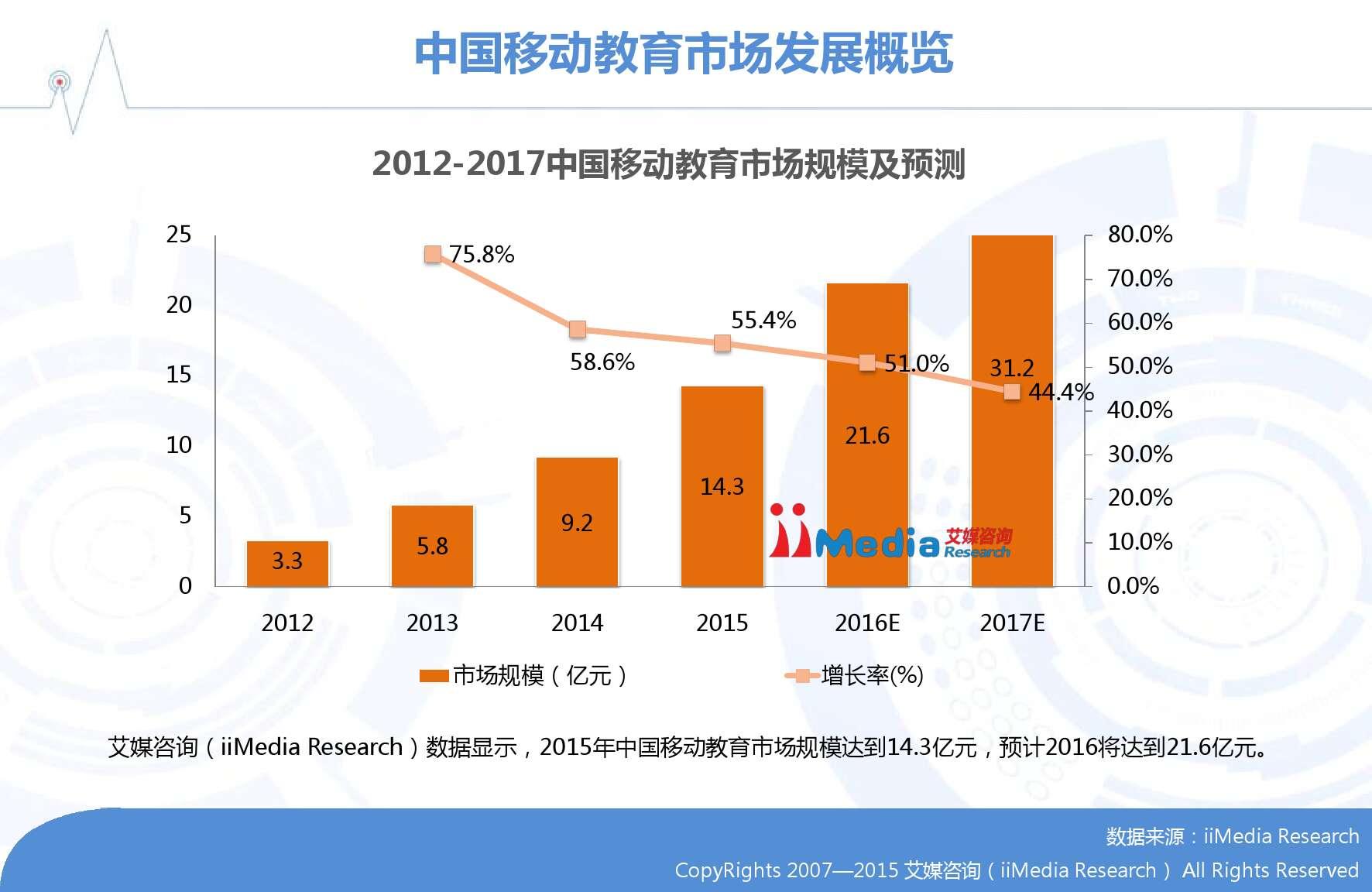 2015-2016年中国移动教育市场研究报告_000008