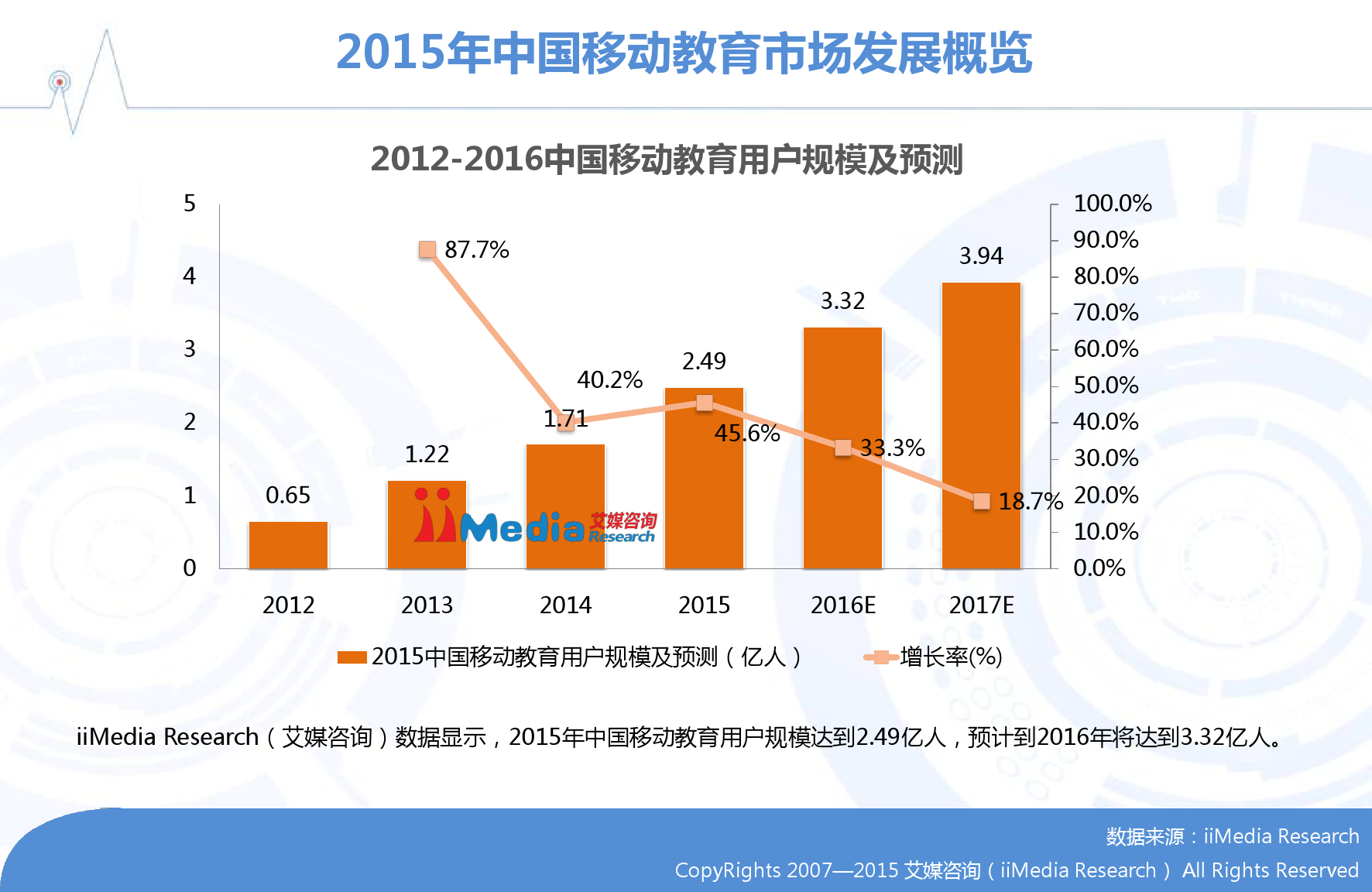 2015-2016年中国移动教育市场研究报告_000009