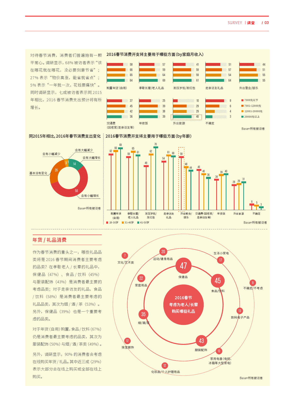 2016春节消费小调查_000002