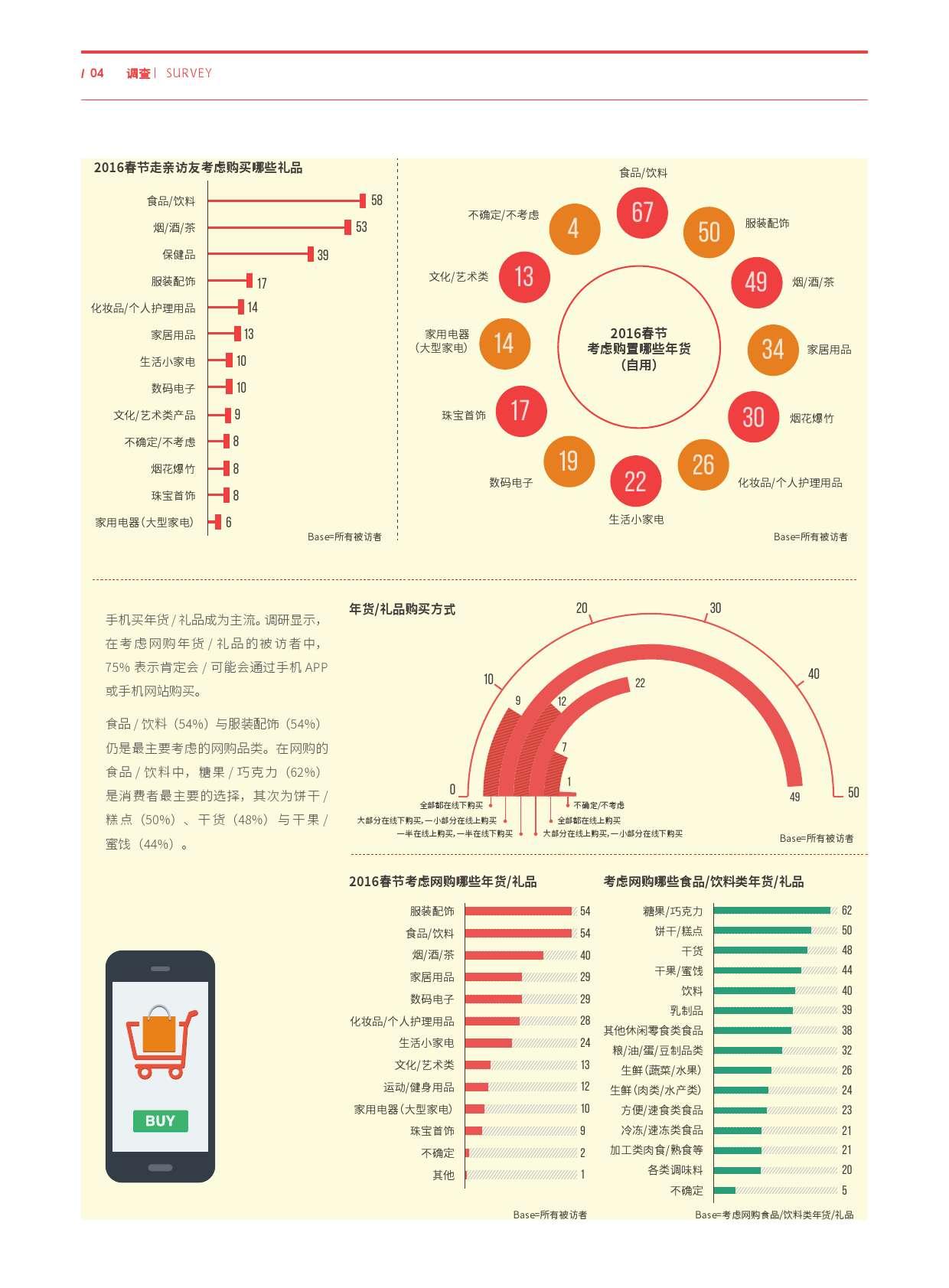 2016春节消费小调查_000003
