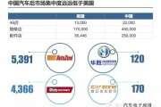 2015中国汽车后市场连锁经营研究
