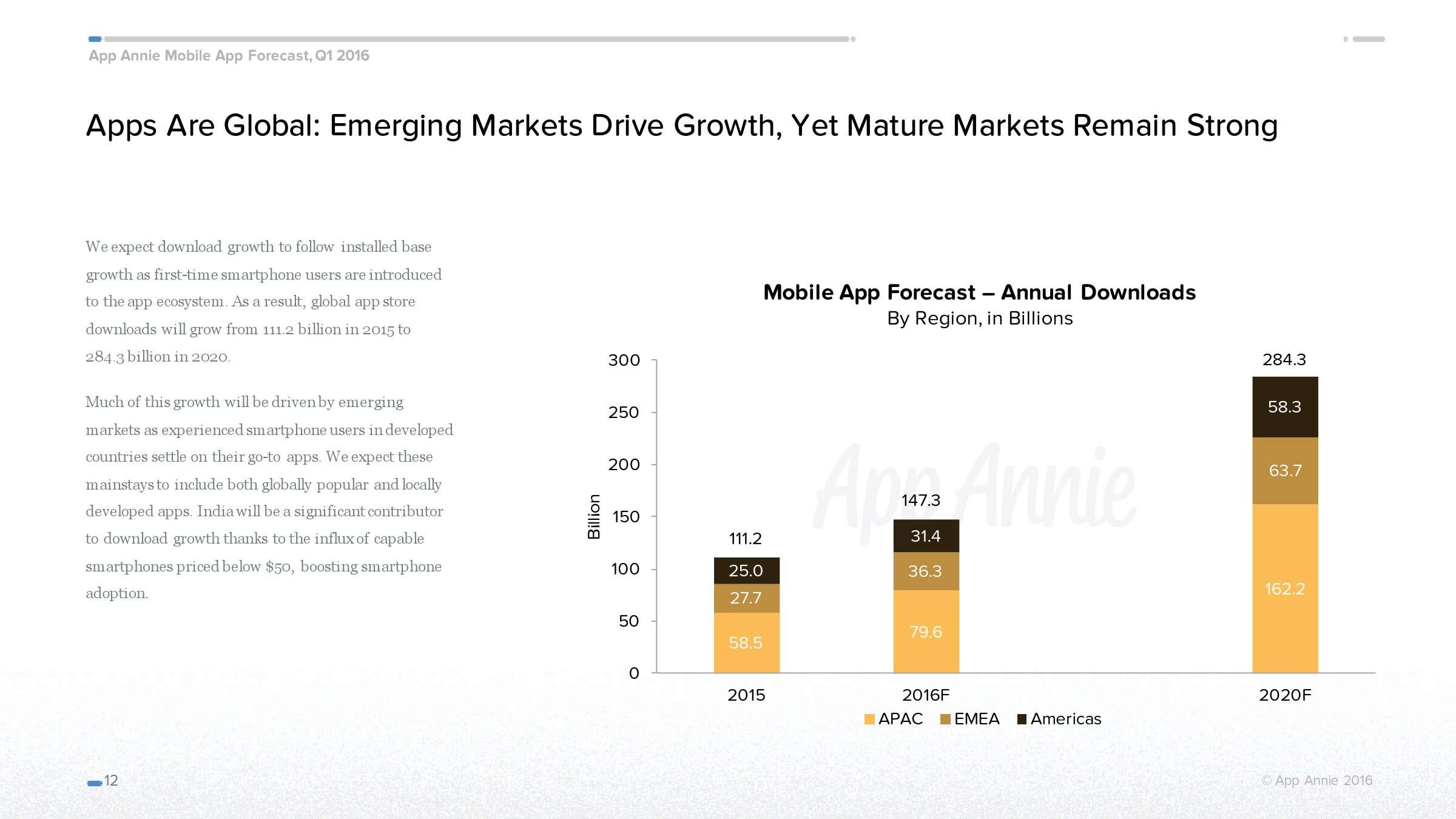 App Annie:2016年移动应用经济预测_000012