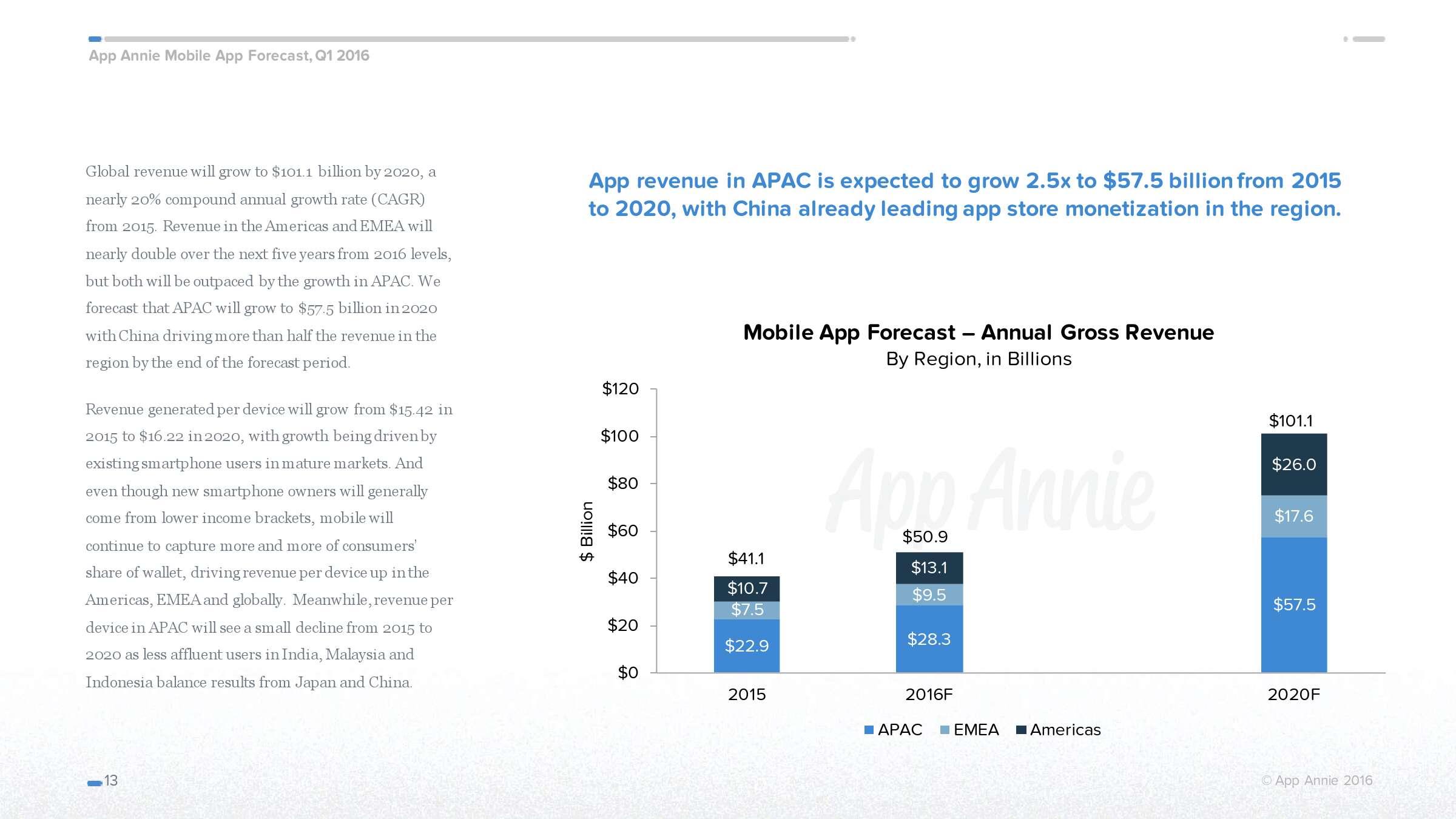 App Annie:2016年移动应用经济预测_000013