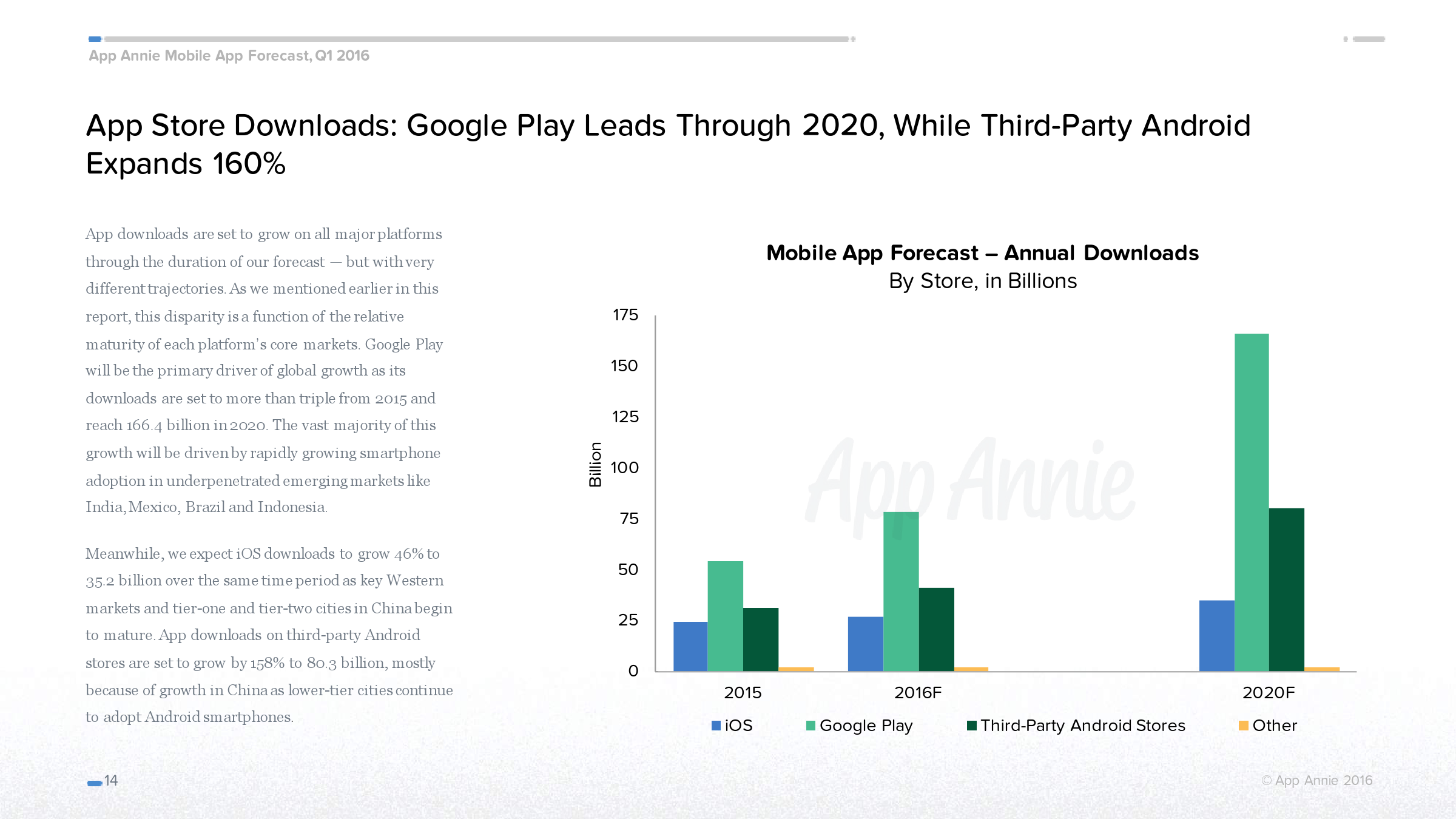 App Annie:2016年移动应用经济预测_000014