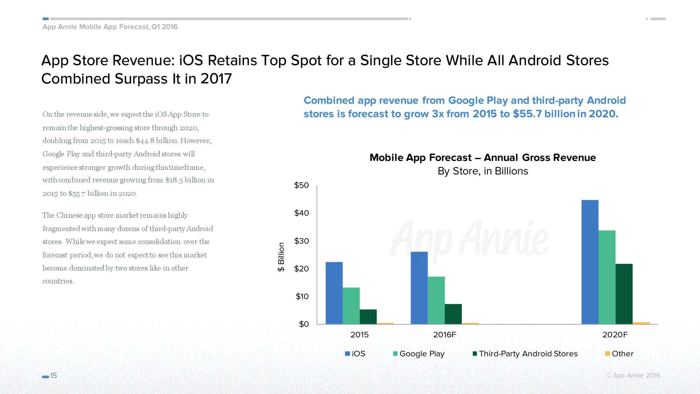 App Annie:2016年移动应用经济预测_000015