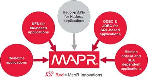 mapr-innovations