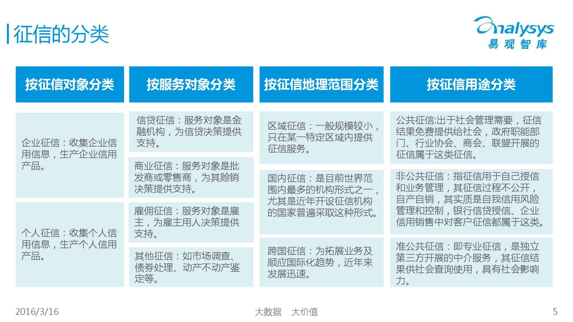 中国征信行业专题研究报告2016_000005