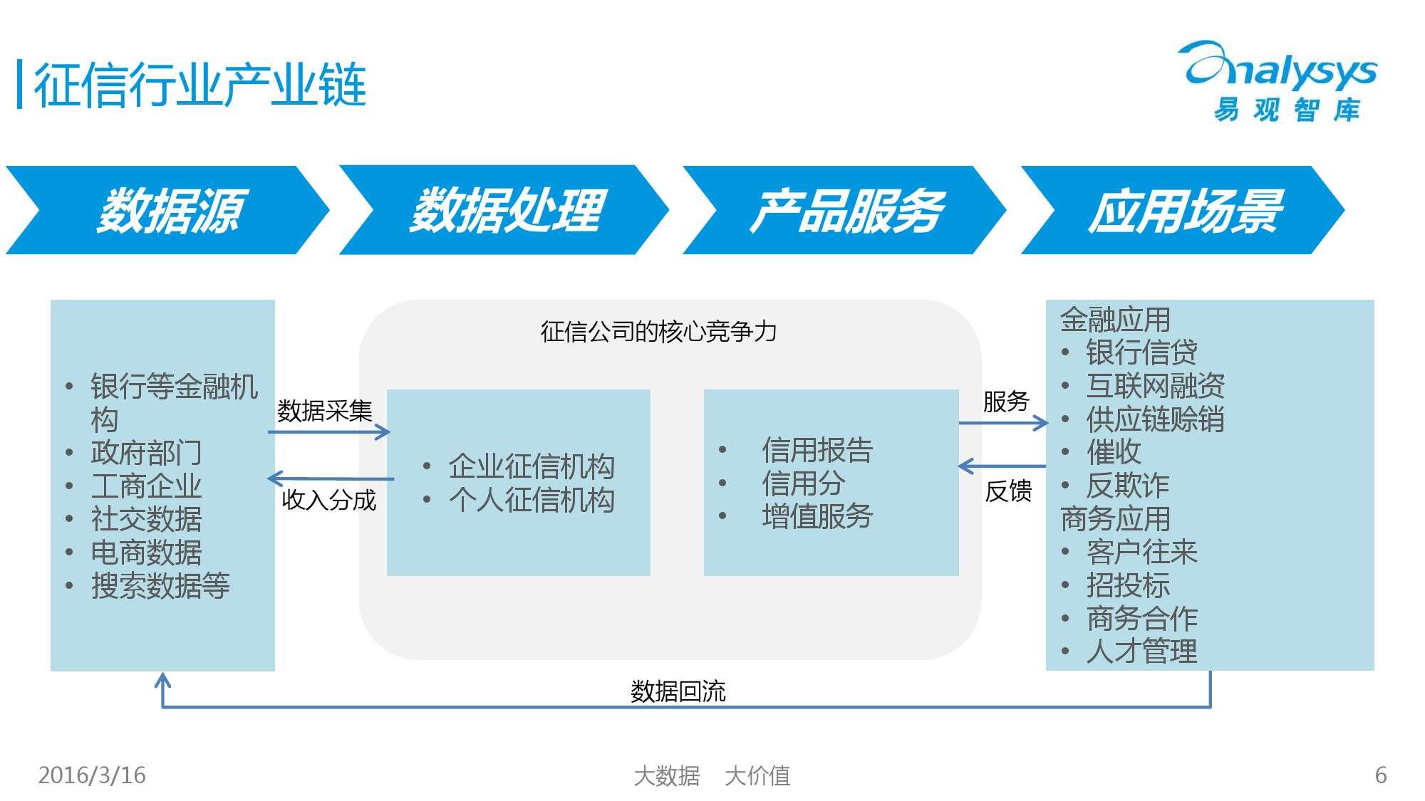 中国征信行业专题研究报告2016_000006