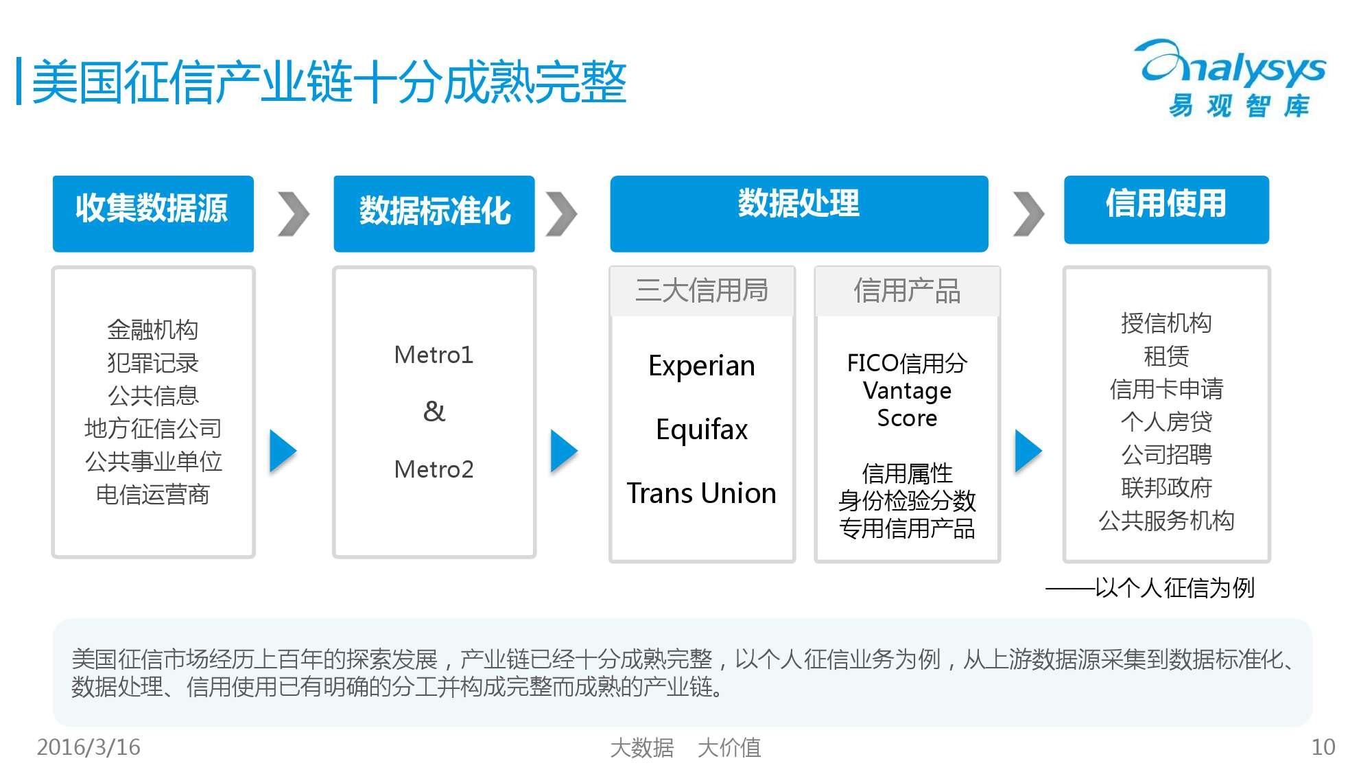 中国征信行业专题研究报告2016_000010