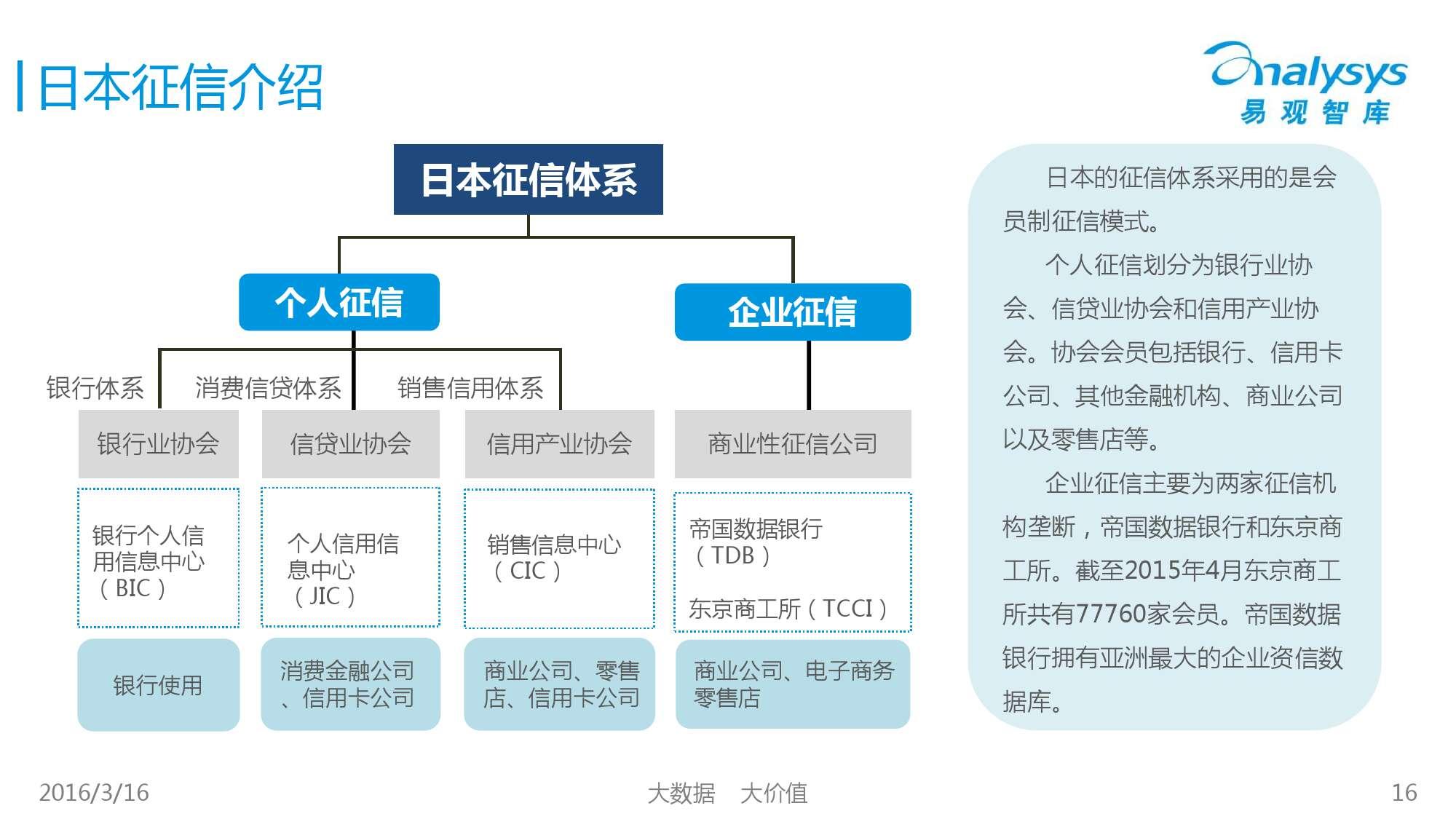 中国征信行业专题研究报告2016_000016