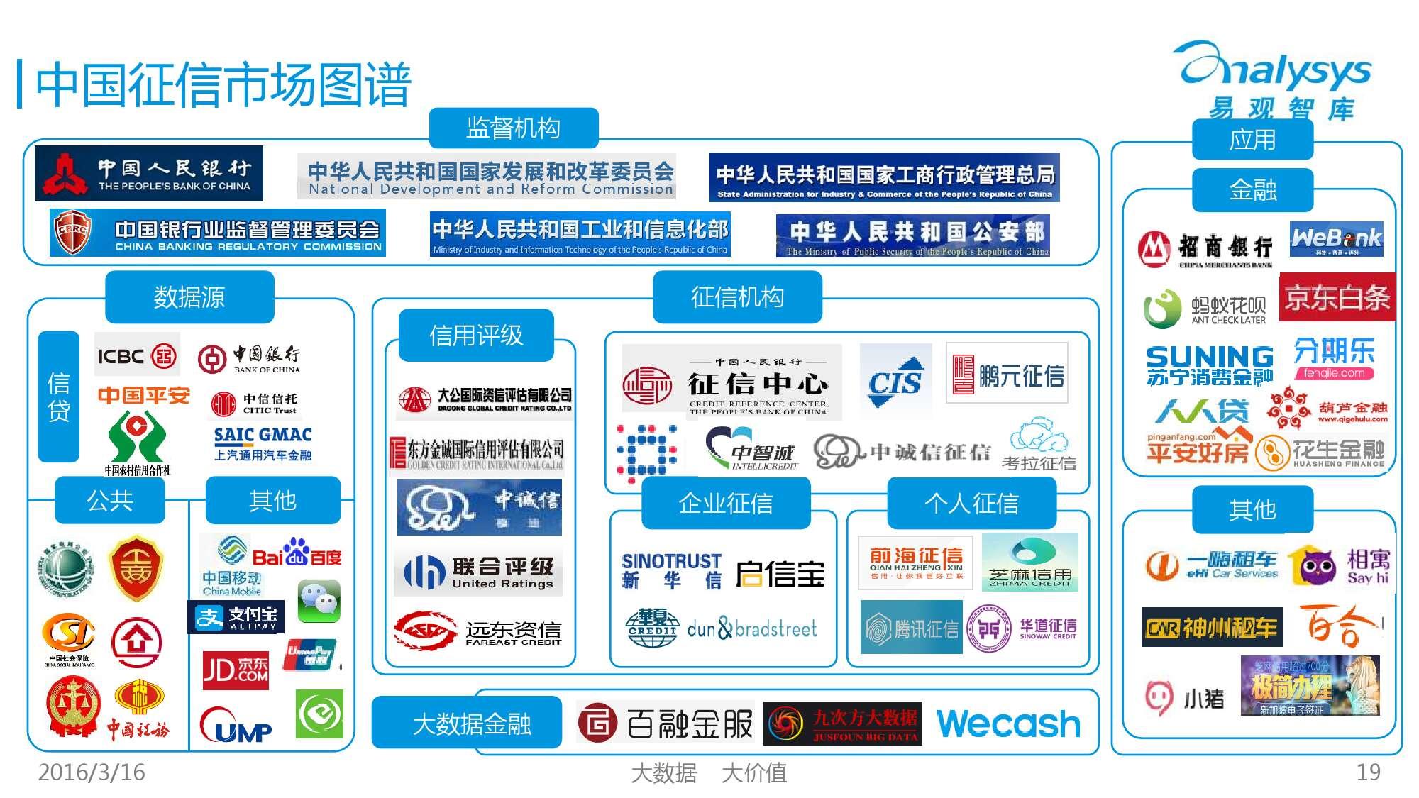 中国征信行业专题研究报告2016_000019
