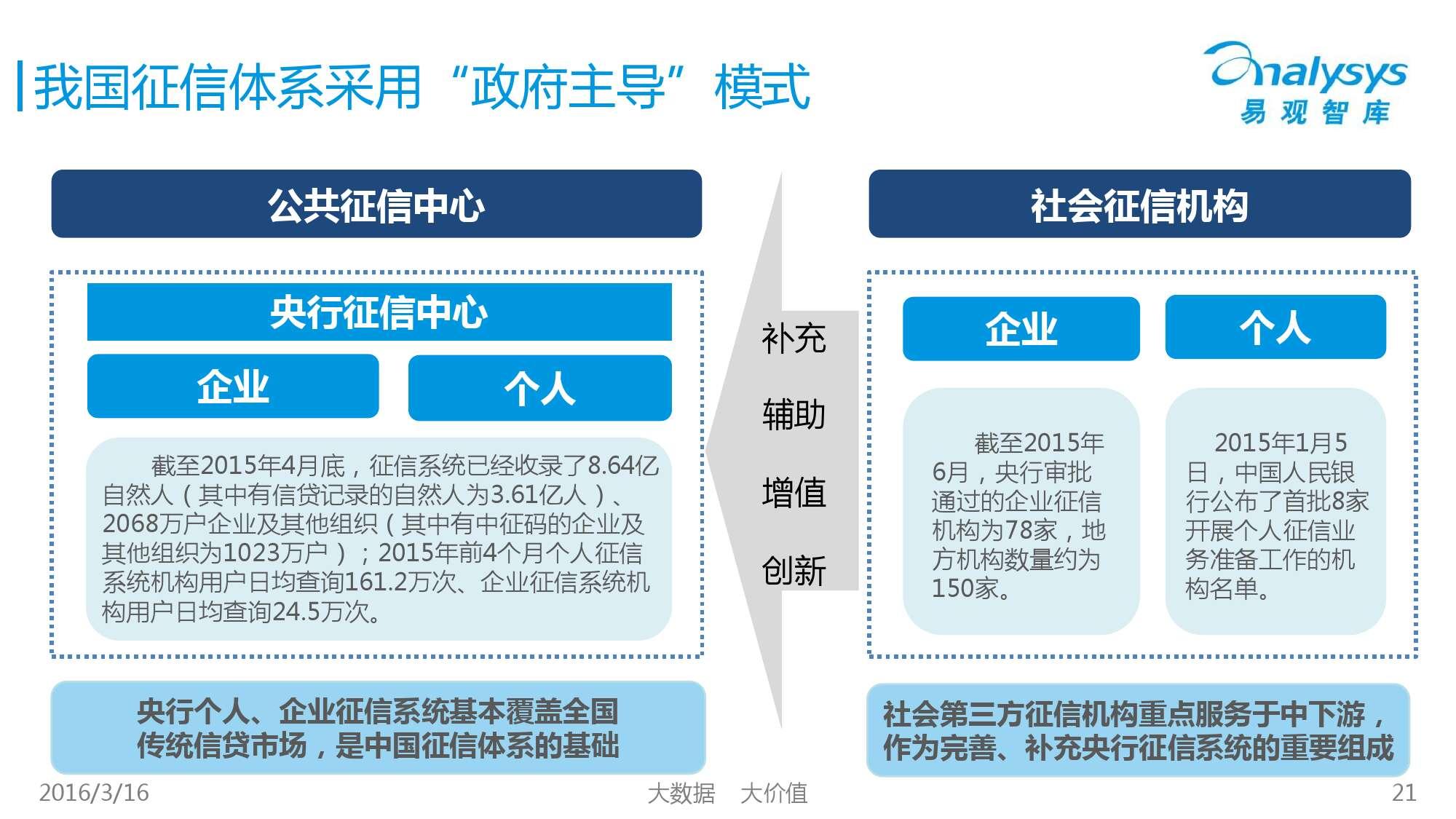 中国征信行业专题研究报告2016_000021