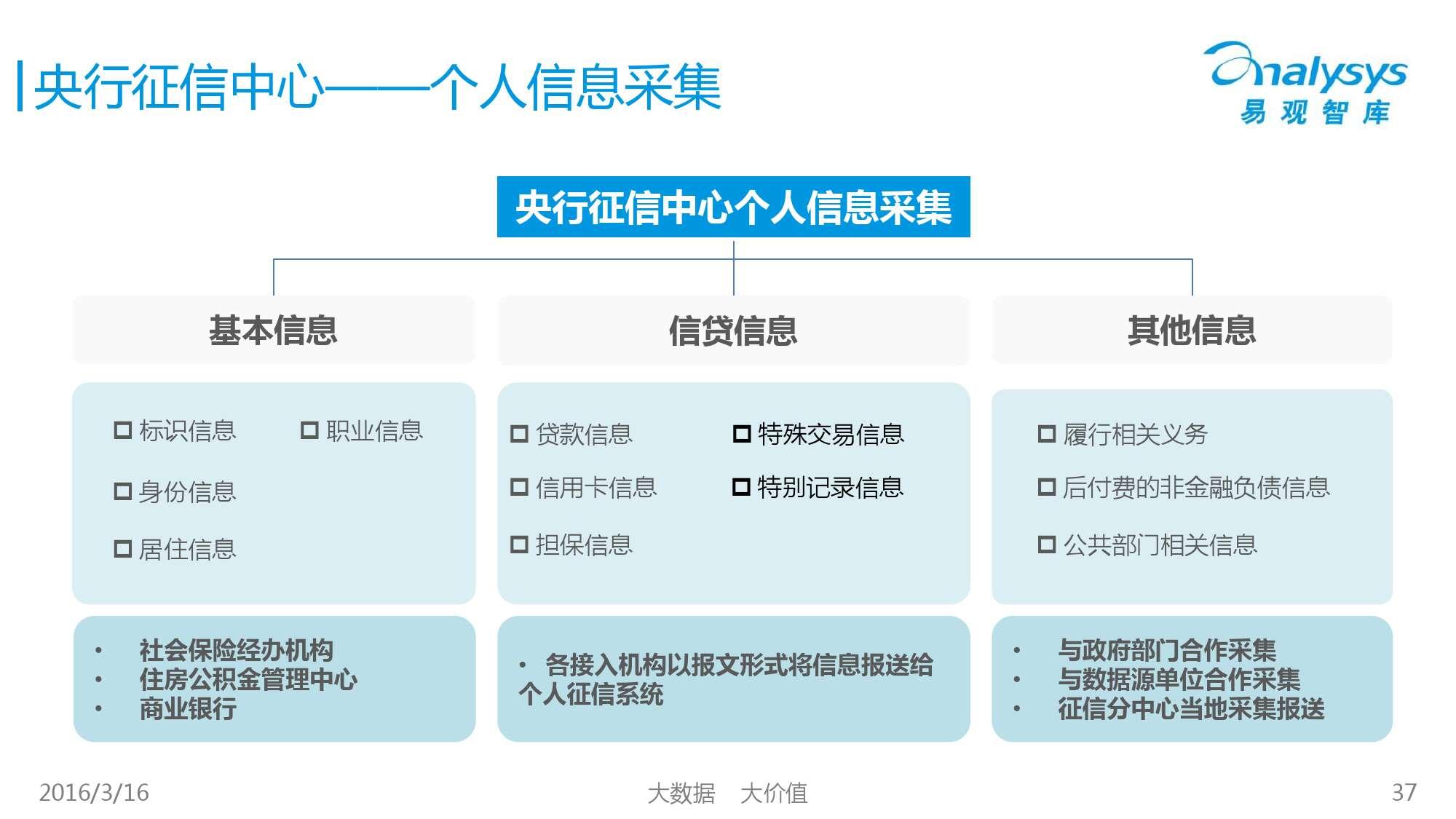 中国征信行业专题研究报告2016_000037