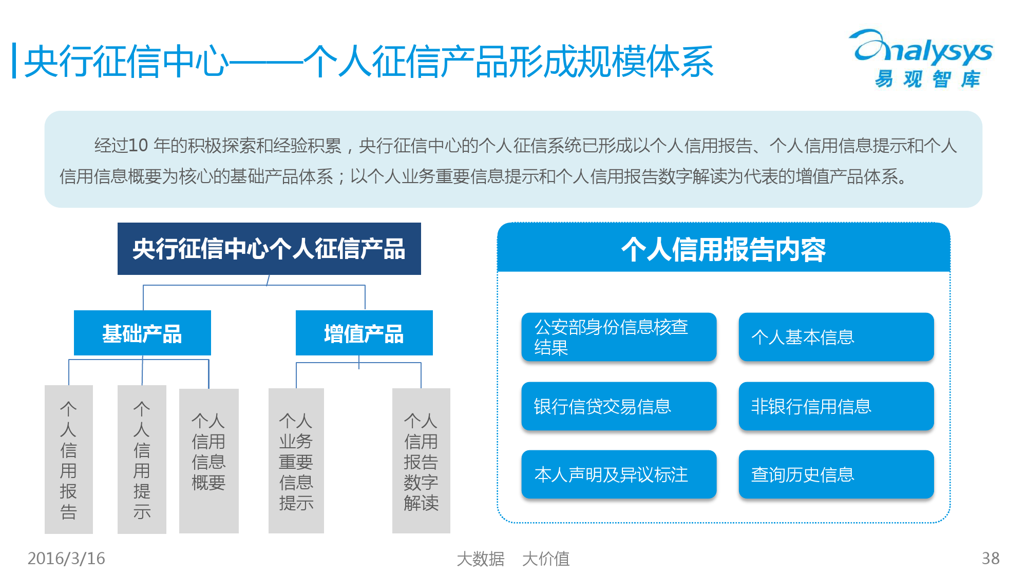 中国征信行业专题研究报告2016_000038