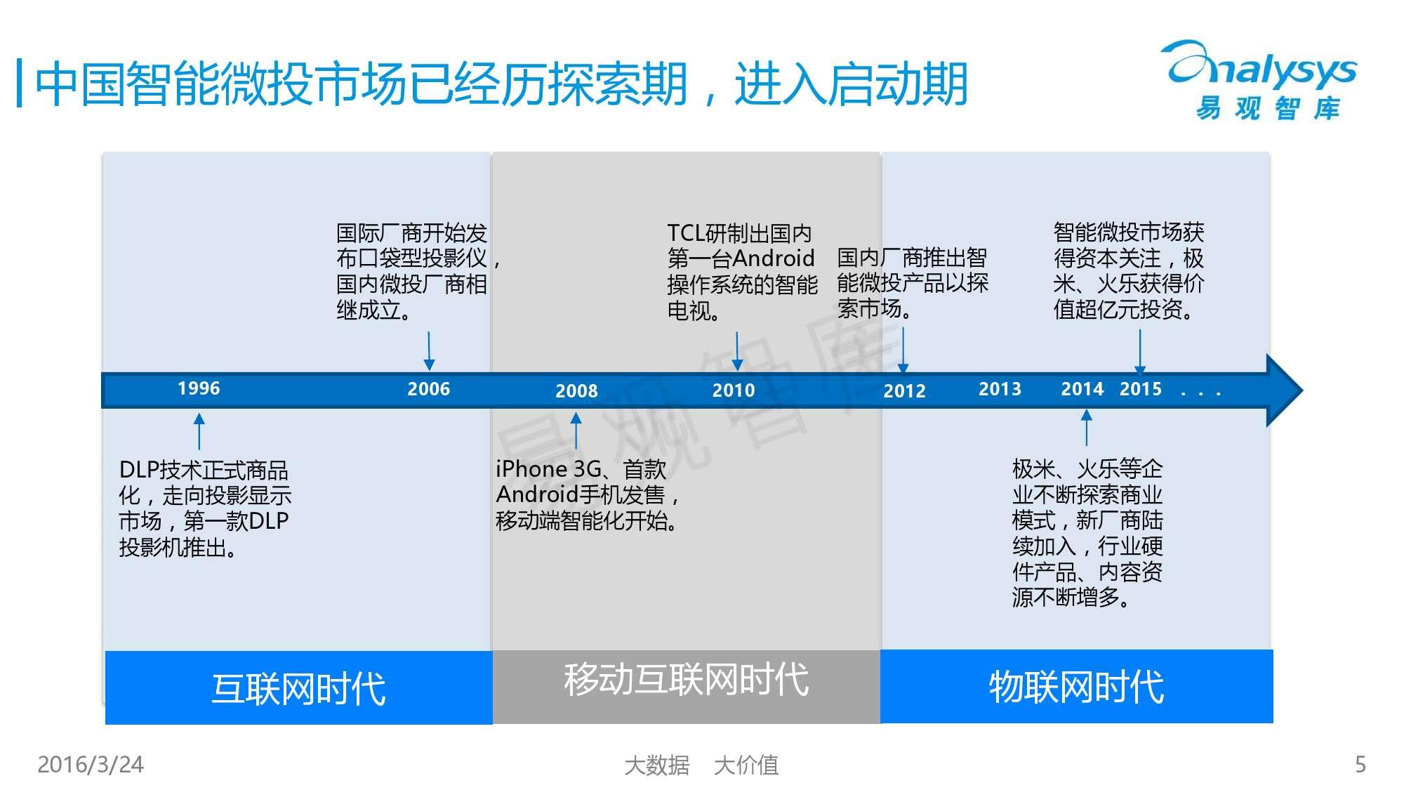 中国智能微投市场专题研究报告2016_000005