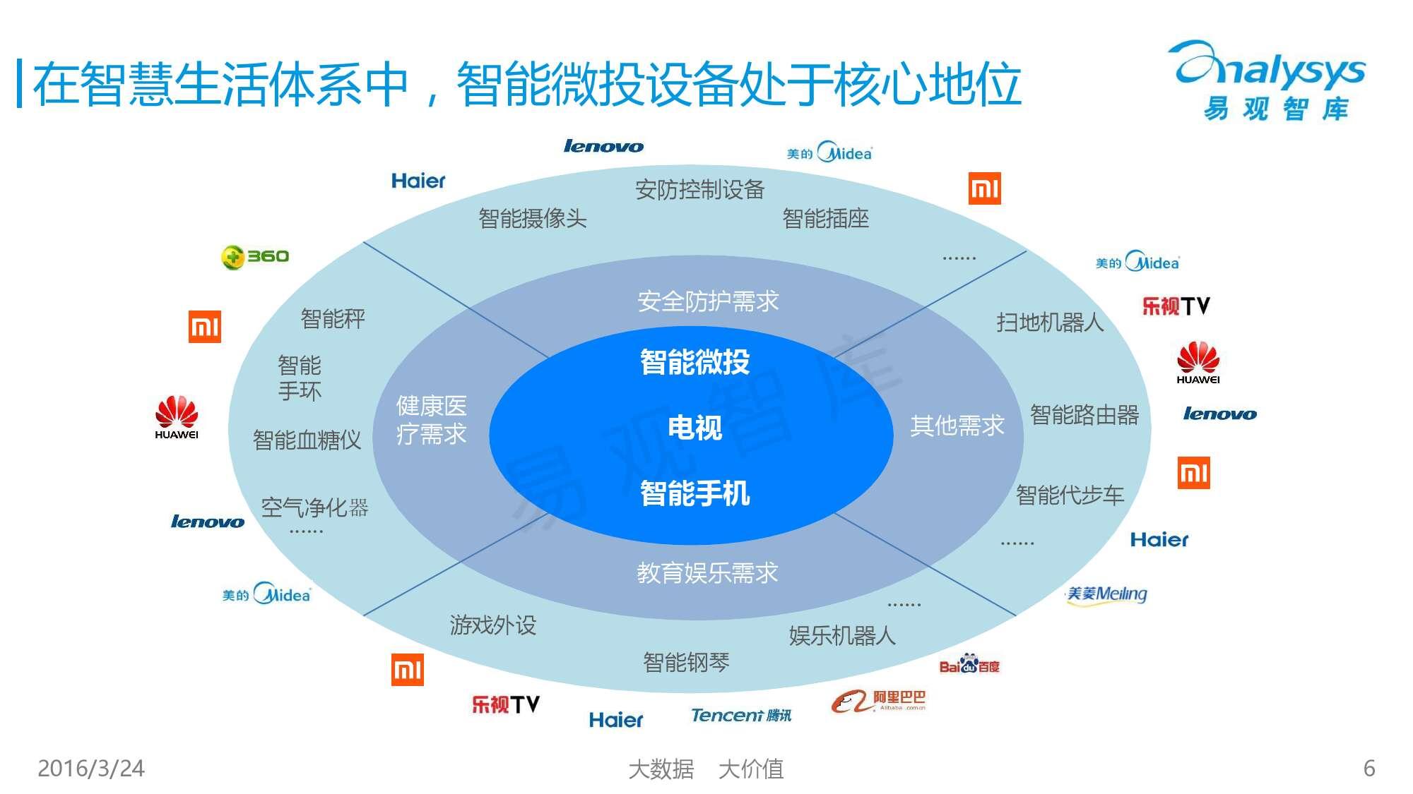 中国智能微投市场专题研究报告2016_000006