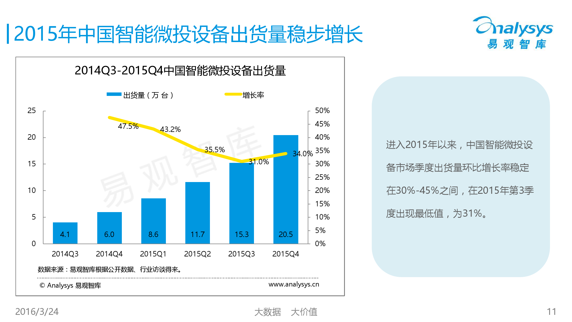 中国智能微投市场专题研究报告2016_000011