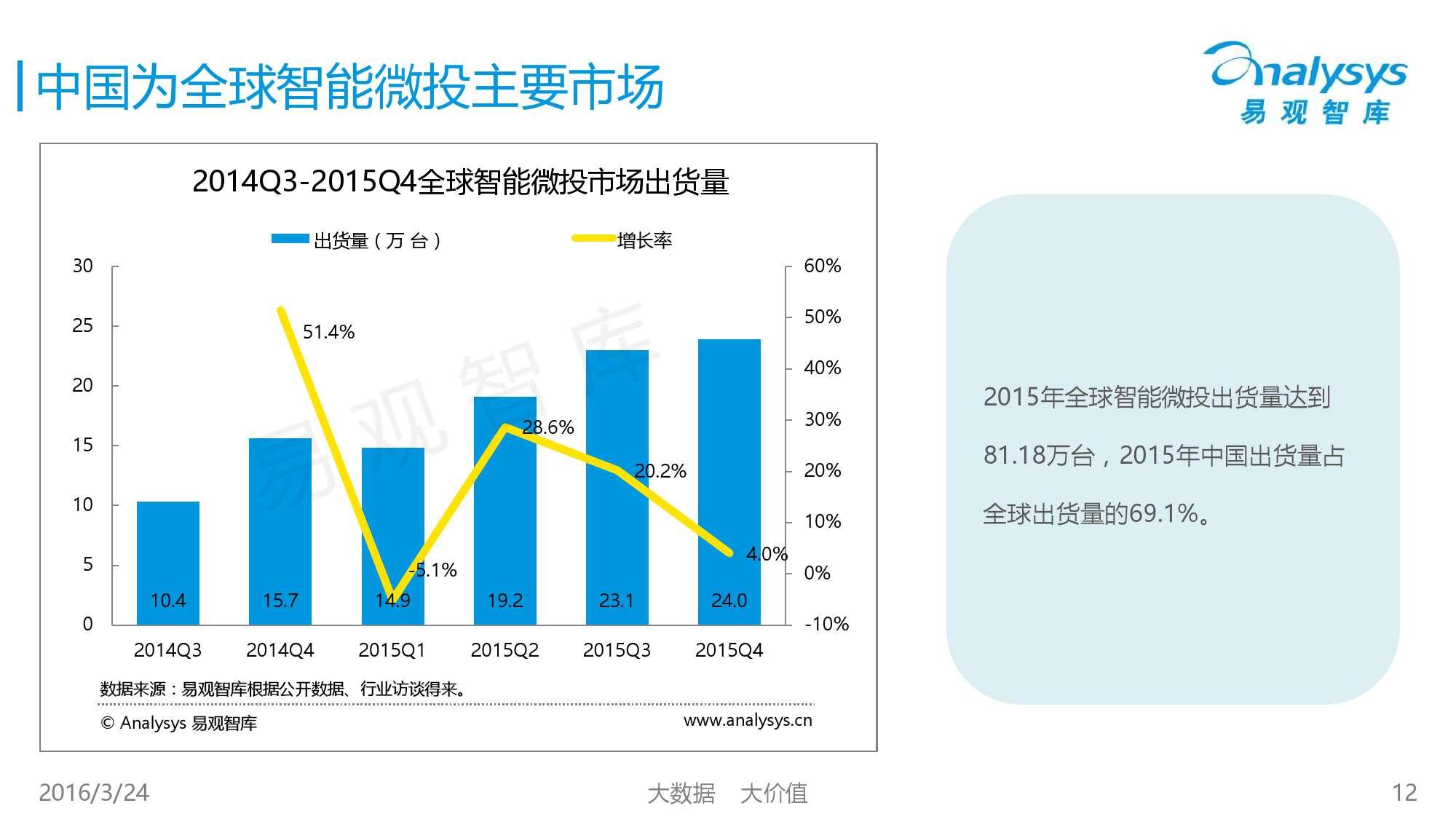 中国智能微投市场专题研究报告2016_000012
