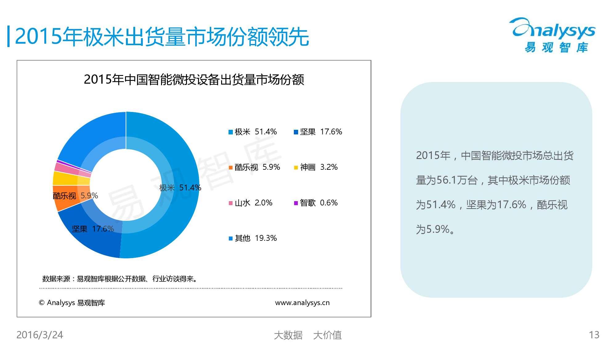 中国智能微投市场专题研究报告2016_000013